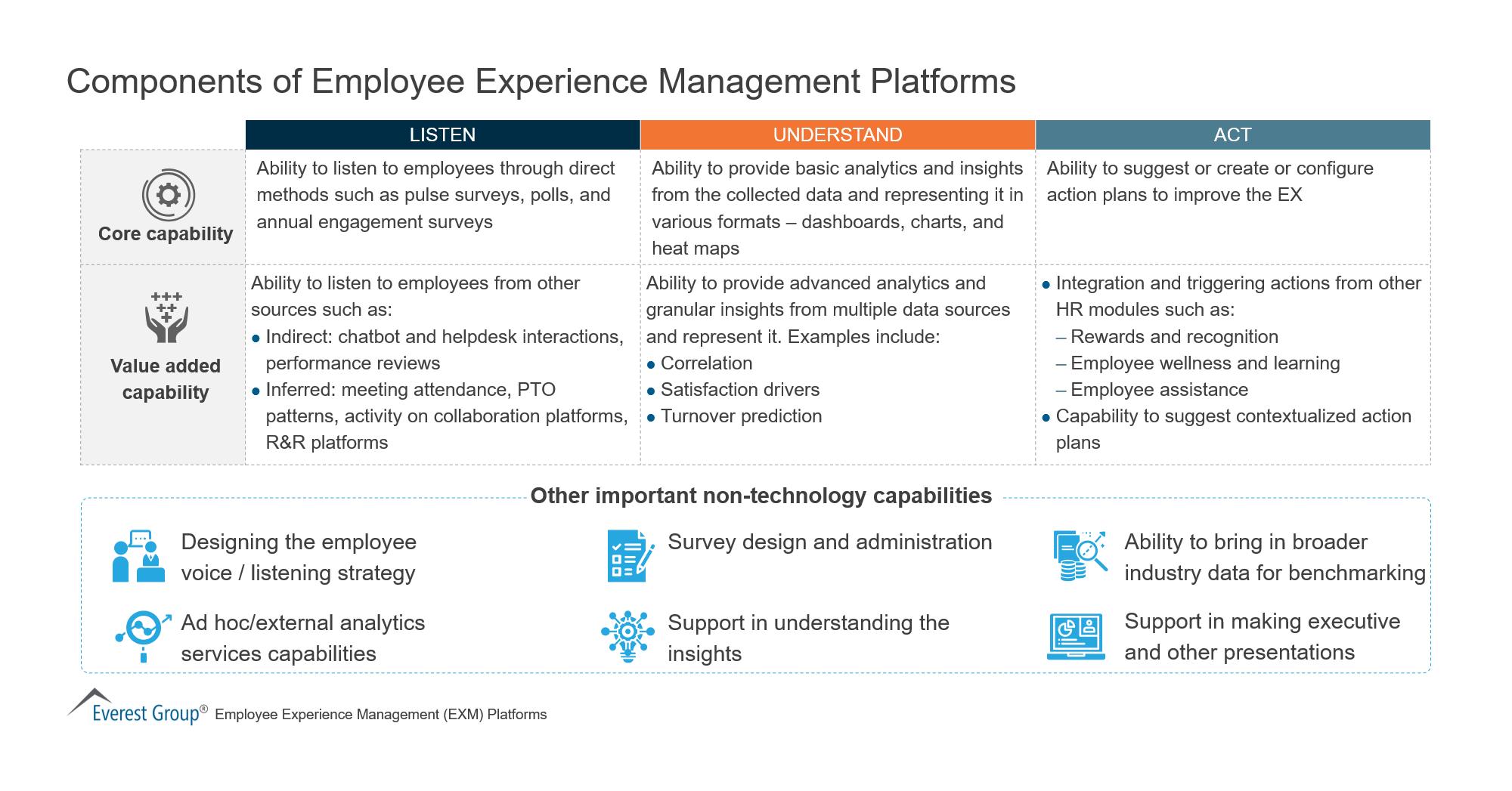 Components of Employee Experience Management Platforms