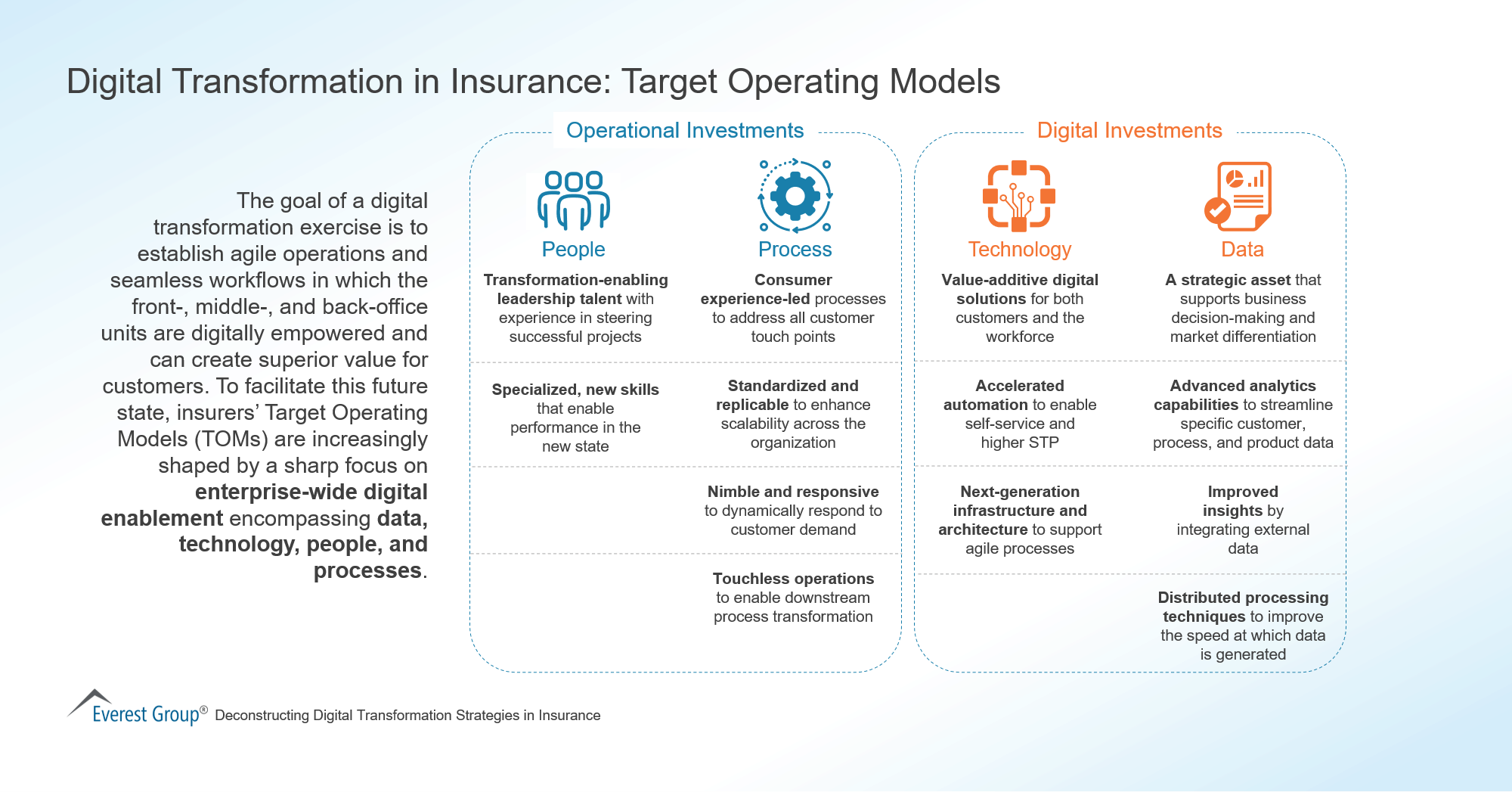 Digital Transformation in Insurance-Target Operating Models
