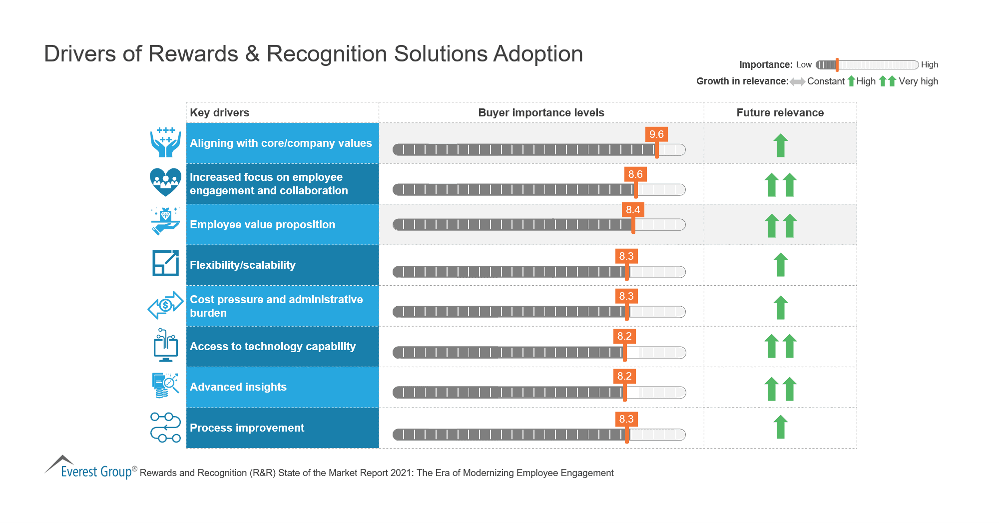 Drivers of Rewards & Recognition Solutions Adoption