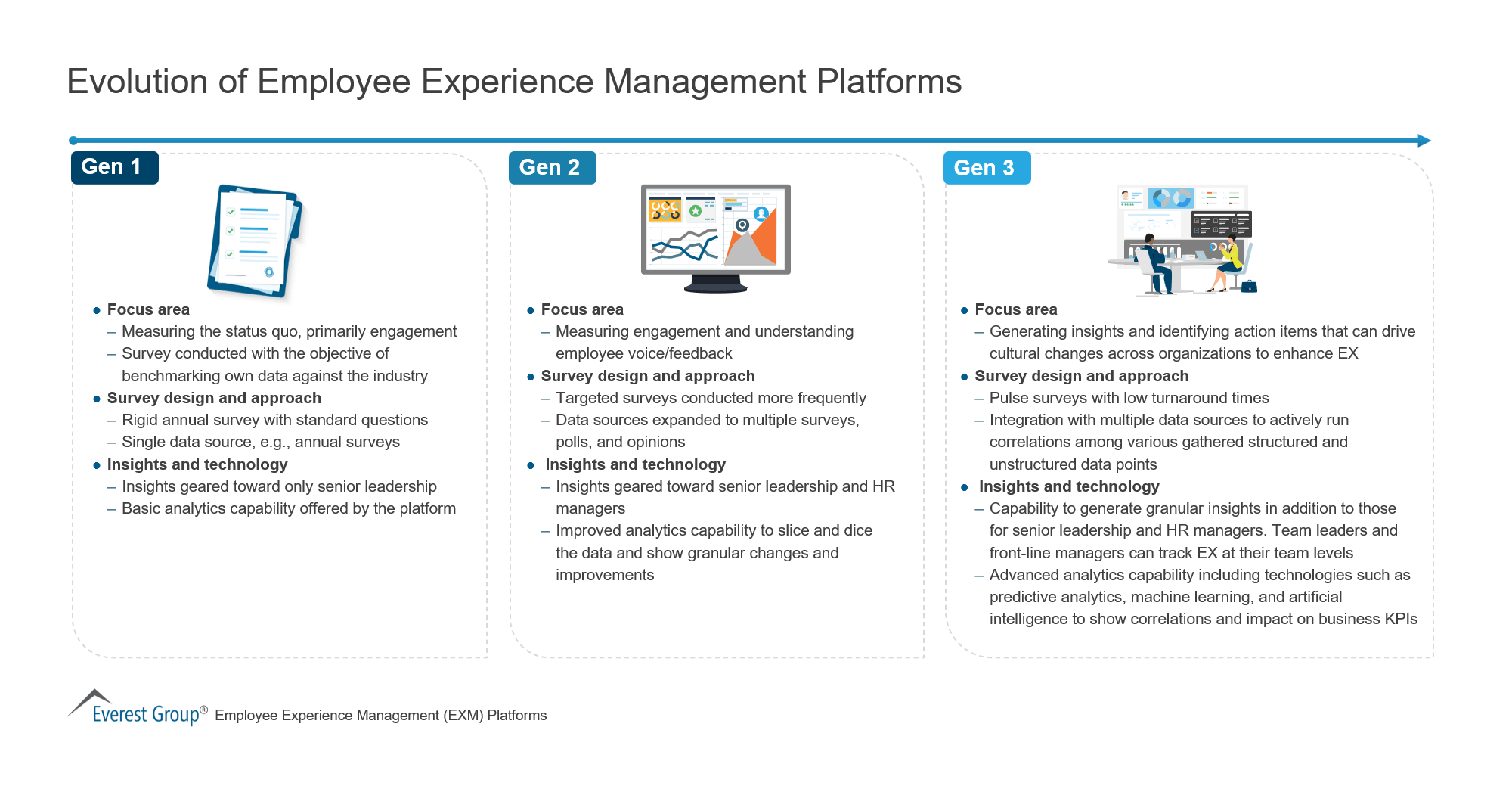 Evolution of Employee Experience Management Platforms