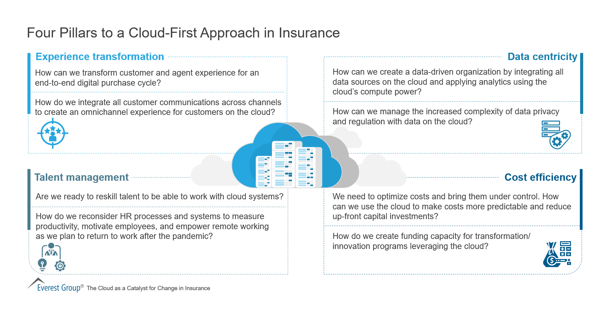 Four Pillars to a Cloud-First Approach in Insurance