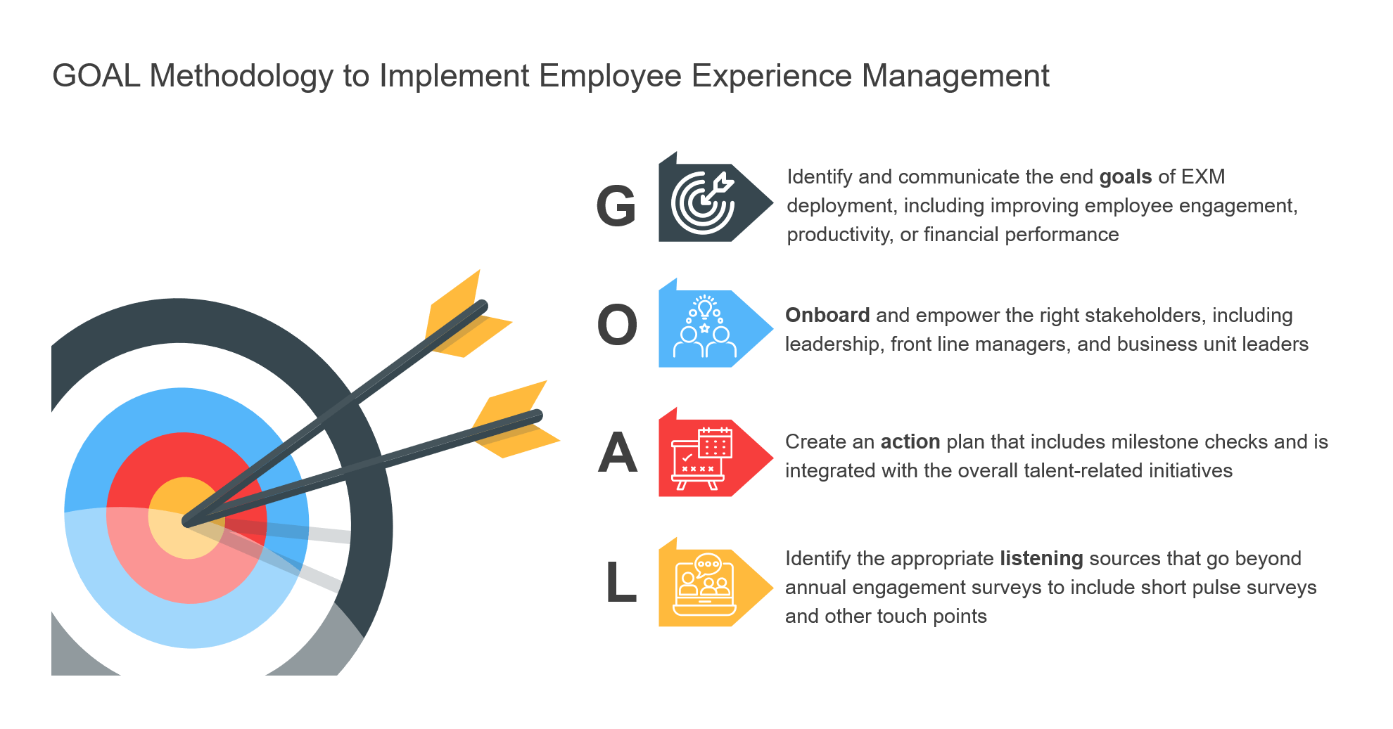 GOAL Methodology to Implement Employee Experience Management (2)