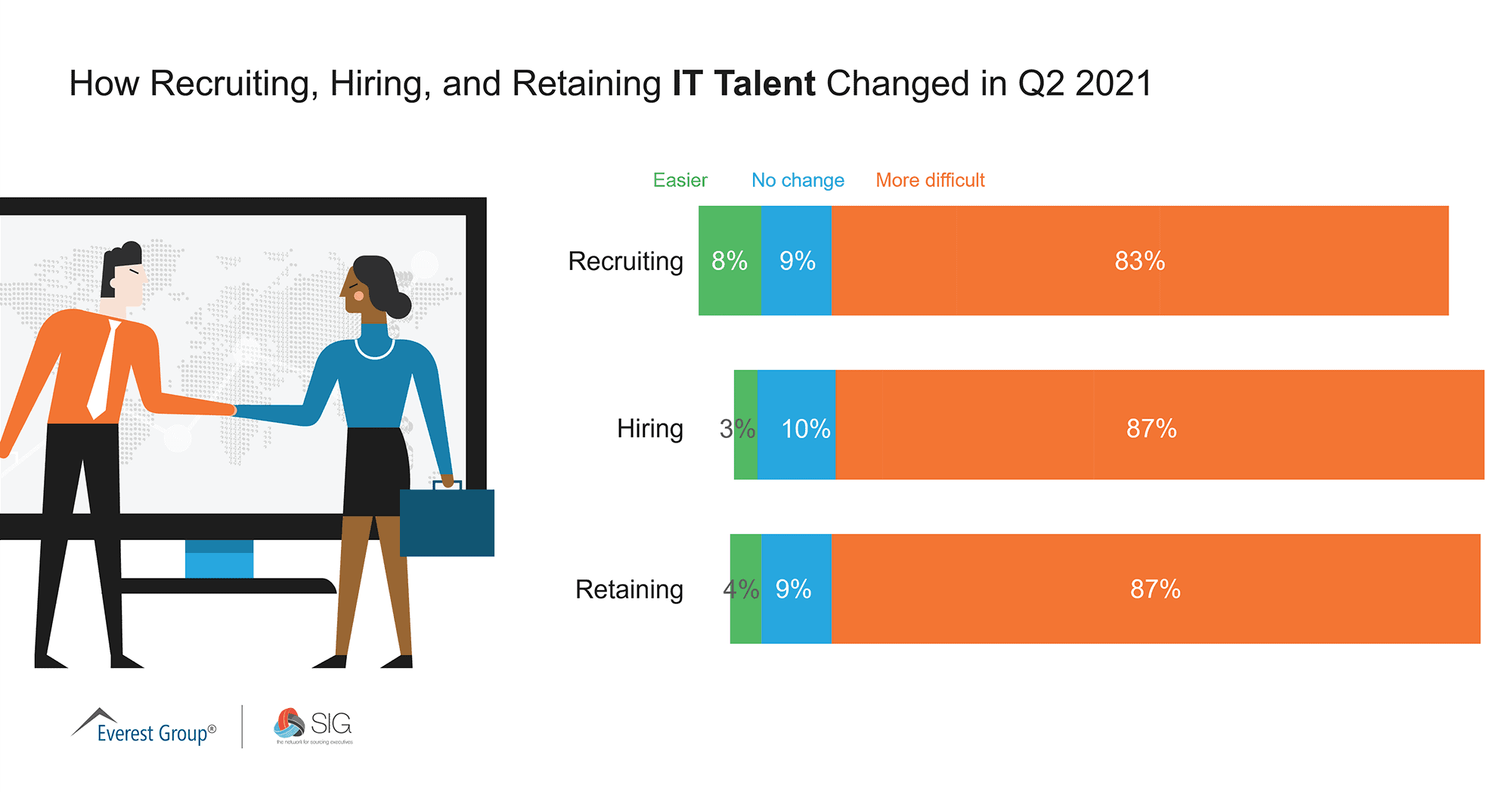 How Recruiting, Hiring, and Retaining IT Talent Changed in Q2 2021
