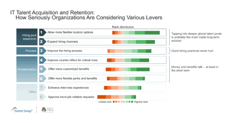 IT Talent Acquisition and Retention-Various Levers