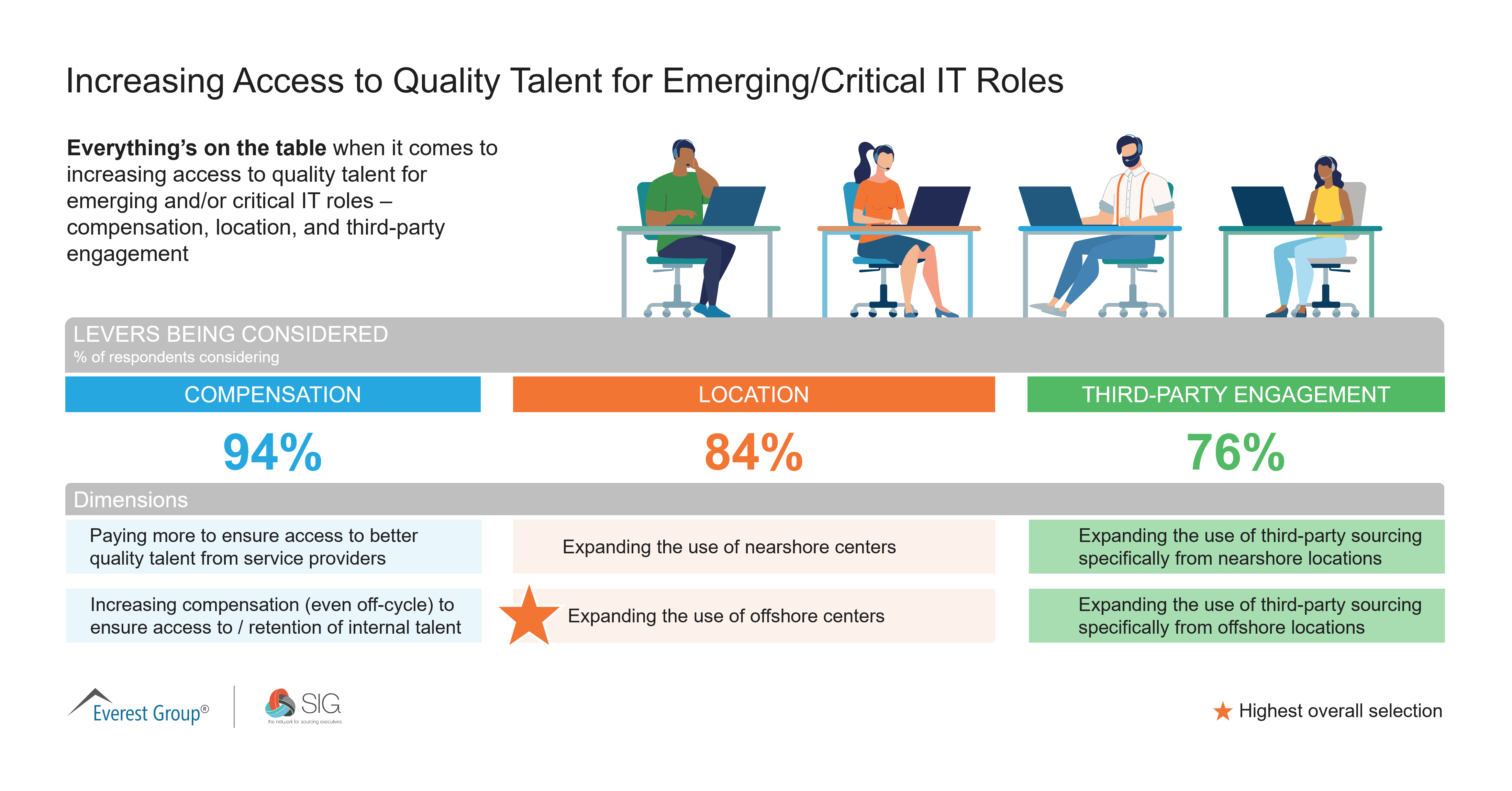 July Quick Poll | Increasing Access to Quality Talent for Emerging-Critical IT Roles