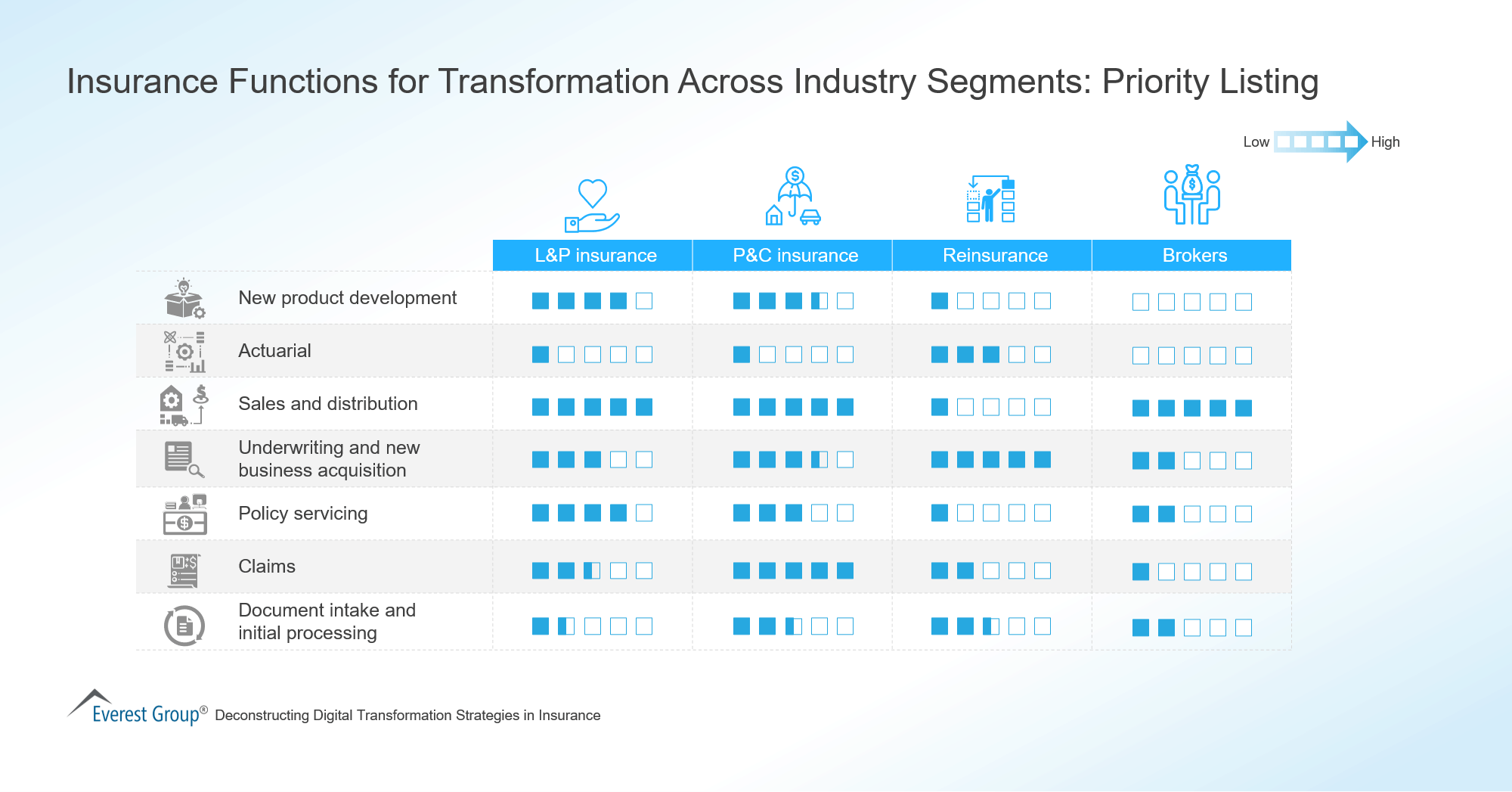 Insurance Functions for Transformation Across Industry Segments-Priority Listing
