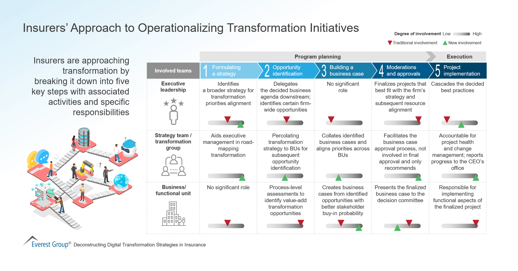 Insurers' Approach to Operationalizing Transformation Initiatives