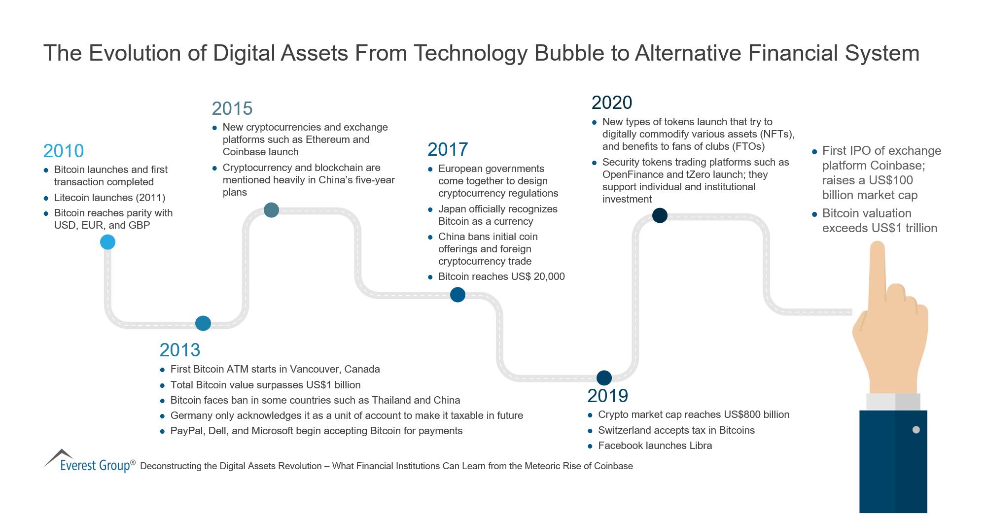 The Evolution of Digital Assets