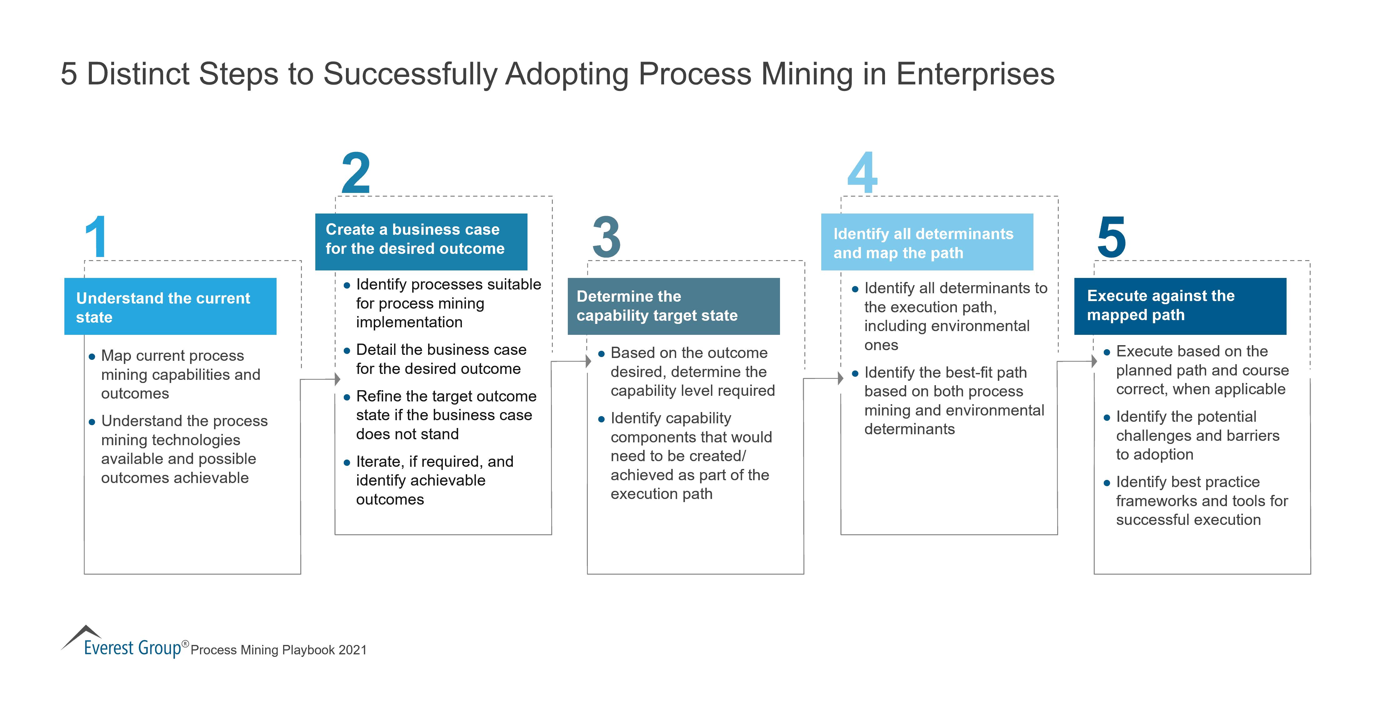 5 Distinct Steps to Successfully Adopting Process Mining in Enterprises