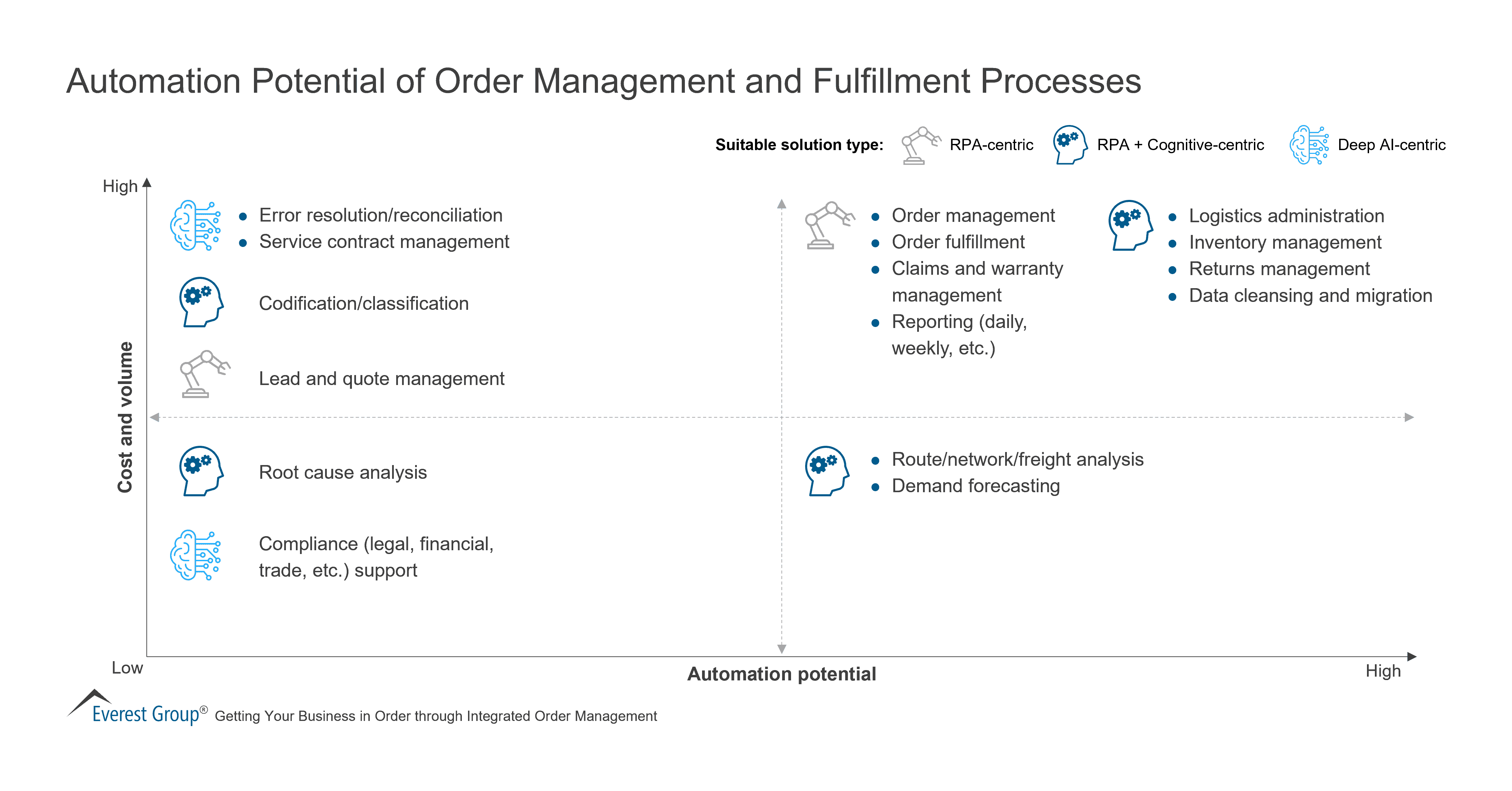 Automation Potential of Order Management and Fulfillment Processes