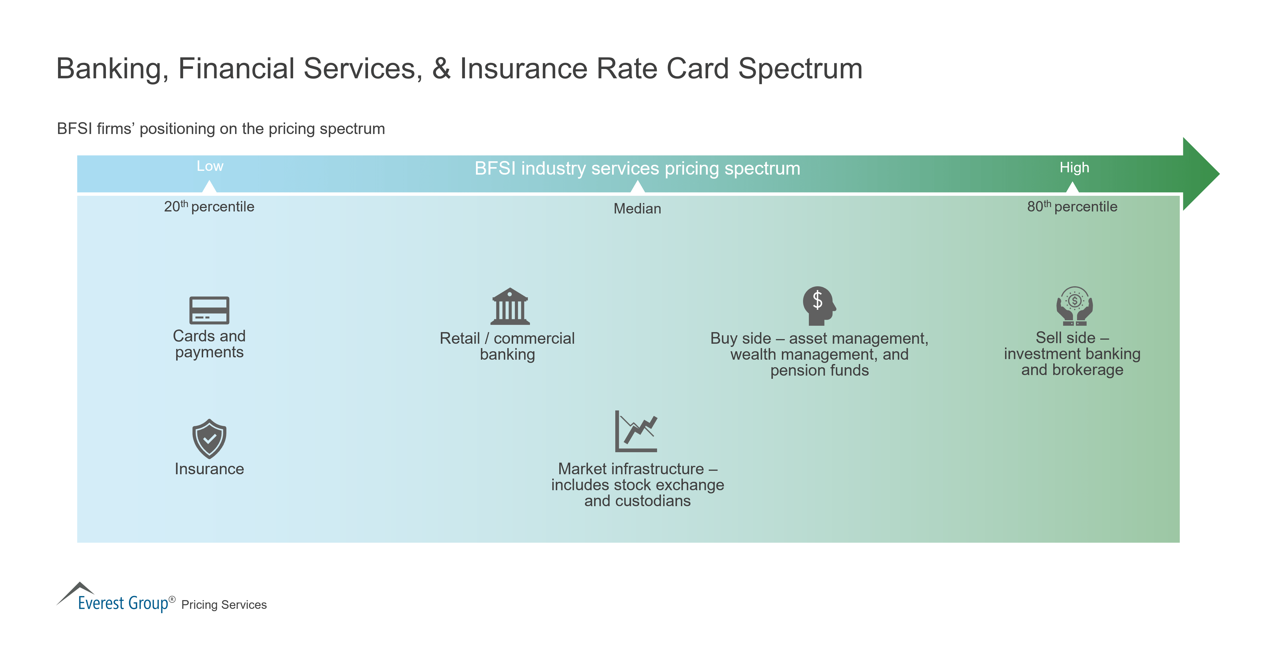 Banking, Financial Services, & Insurance Rate Card Spectrum