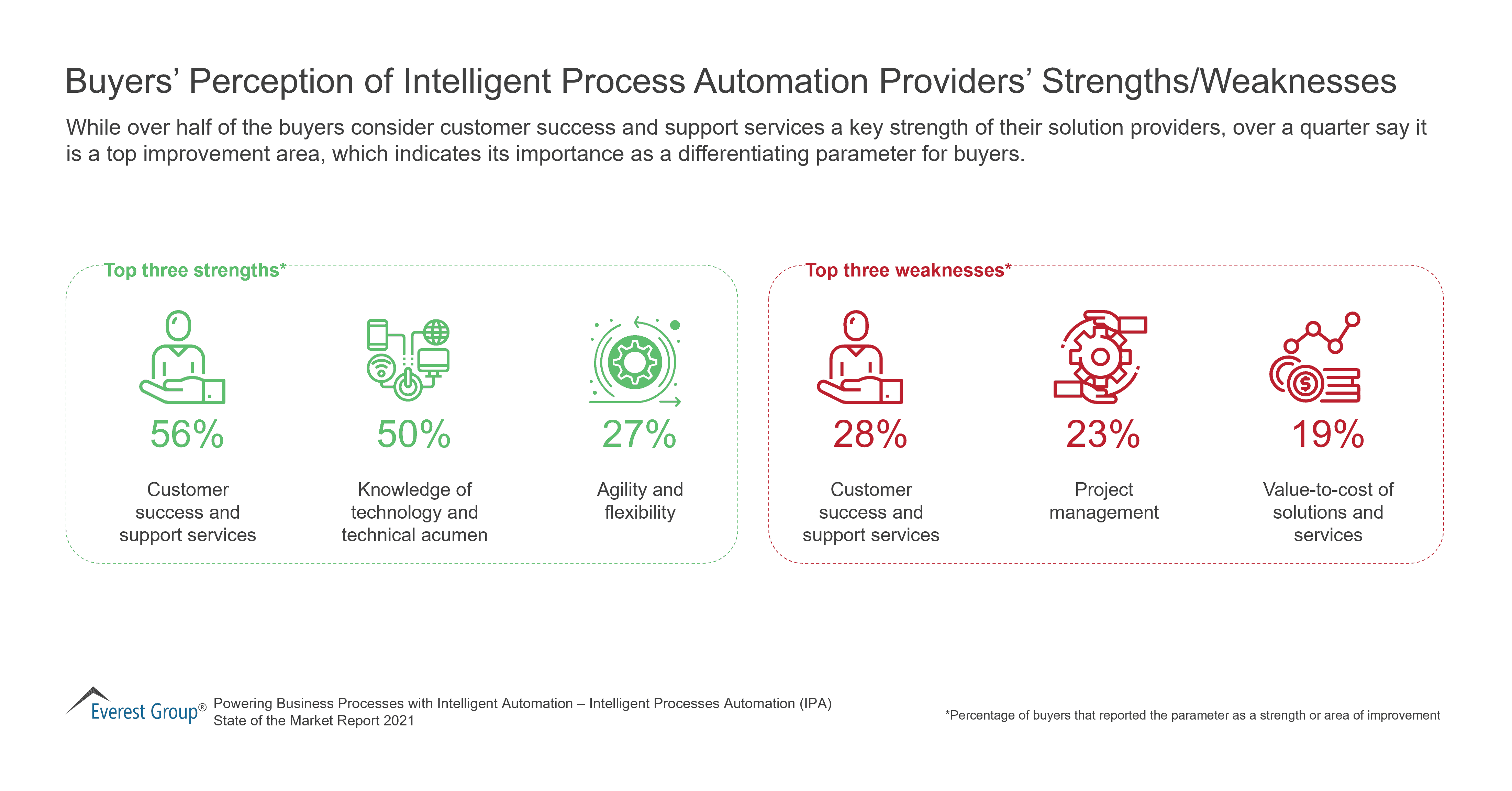 Buyers' Perception of Intelligent Process Automation Providers' Strengths-Weaknesses