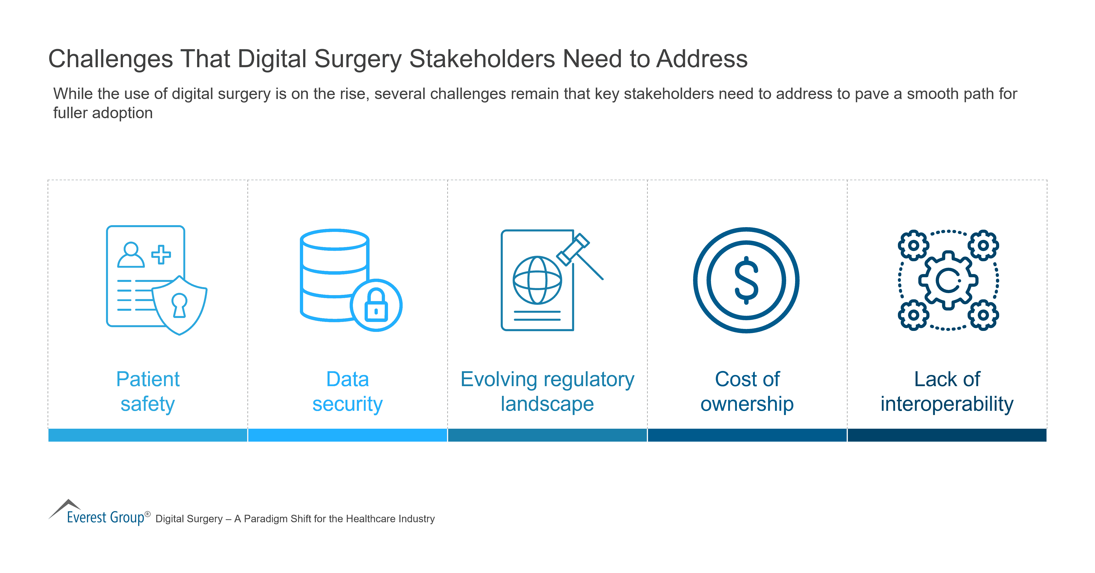 Challenges That Digital Surgery Stakeholders Need to Address