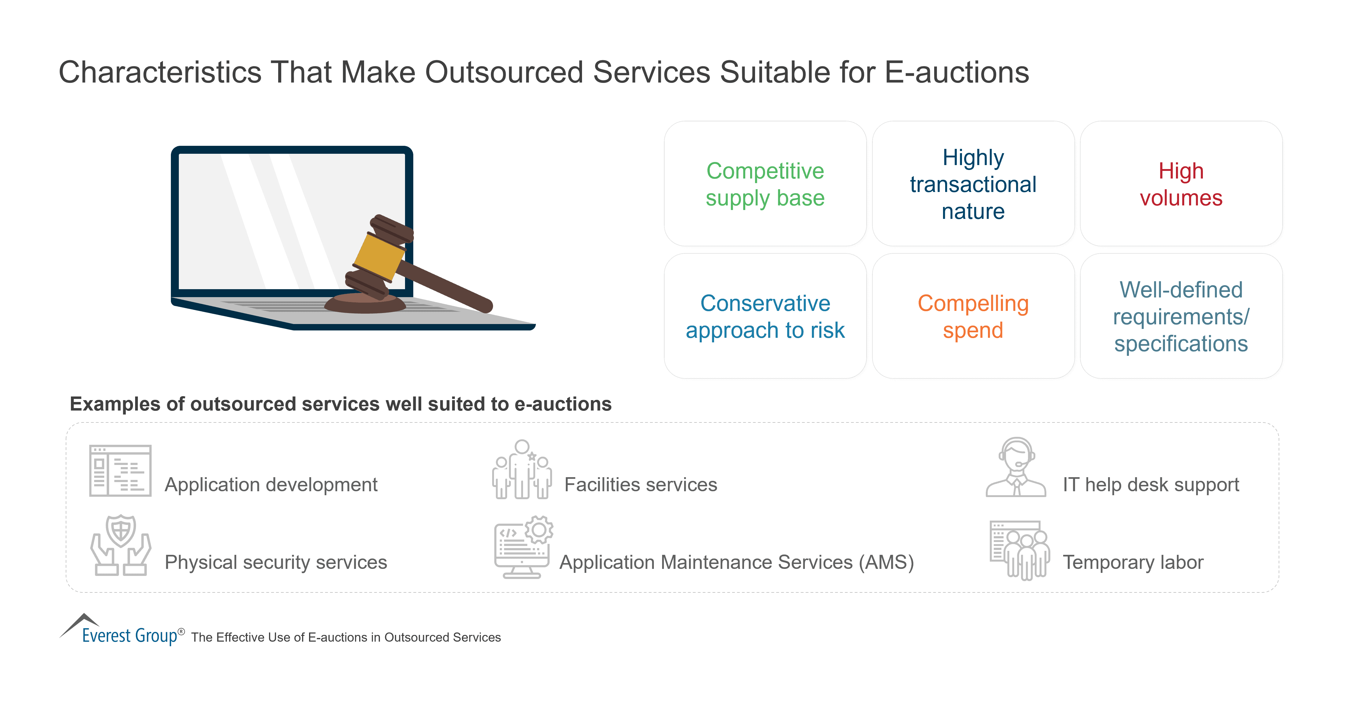 Characteristics That Make Outsourced Services Suitable for E-auctions