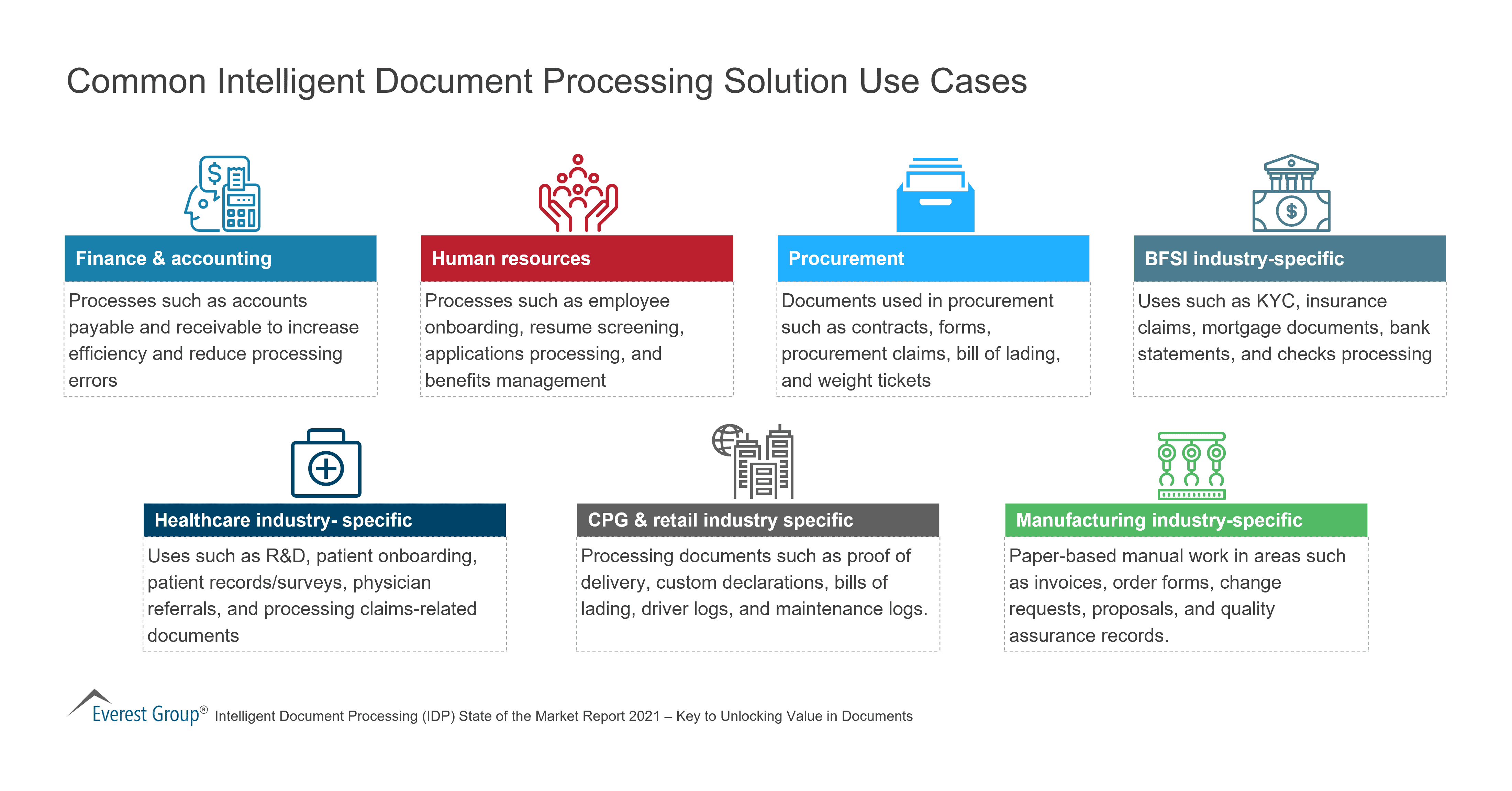 Common Intelligent Document Processing Solution Use Cases