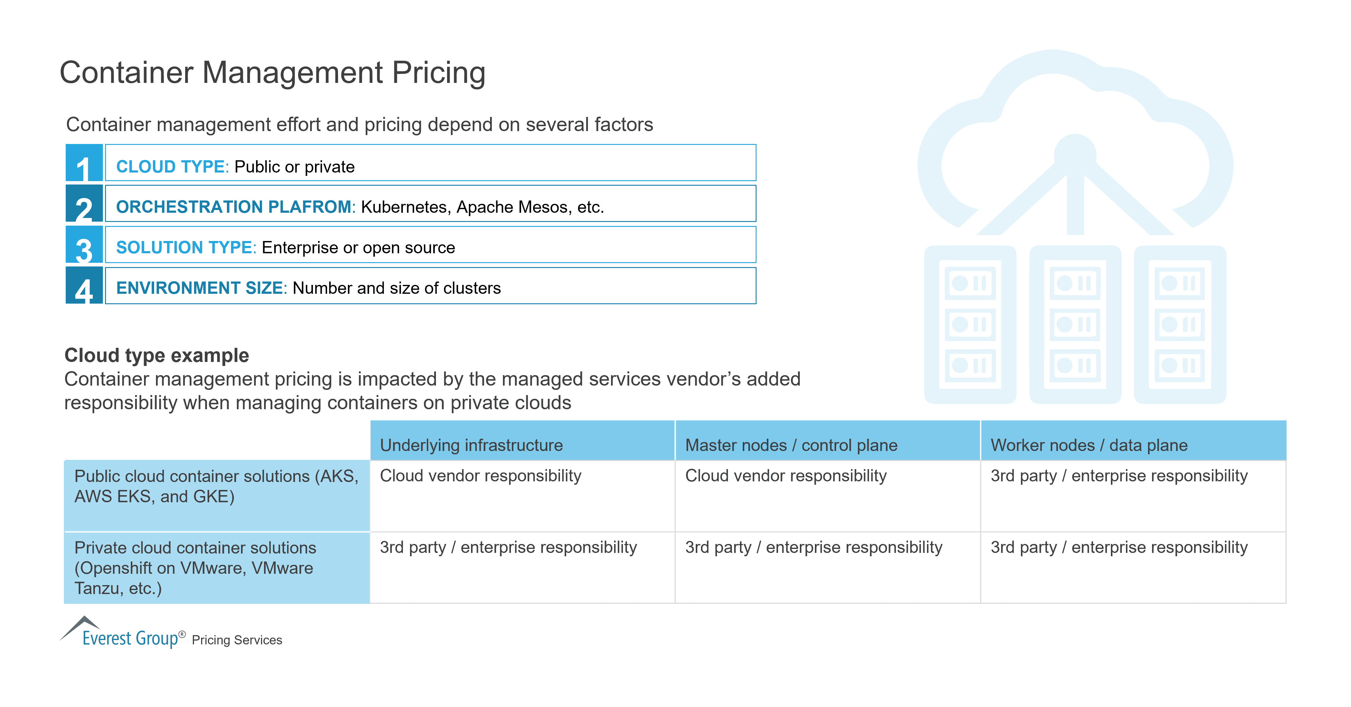 Container Management Pricing