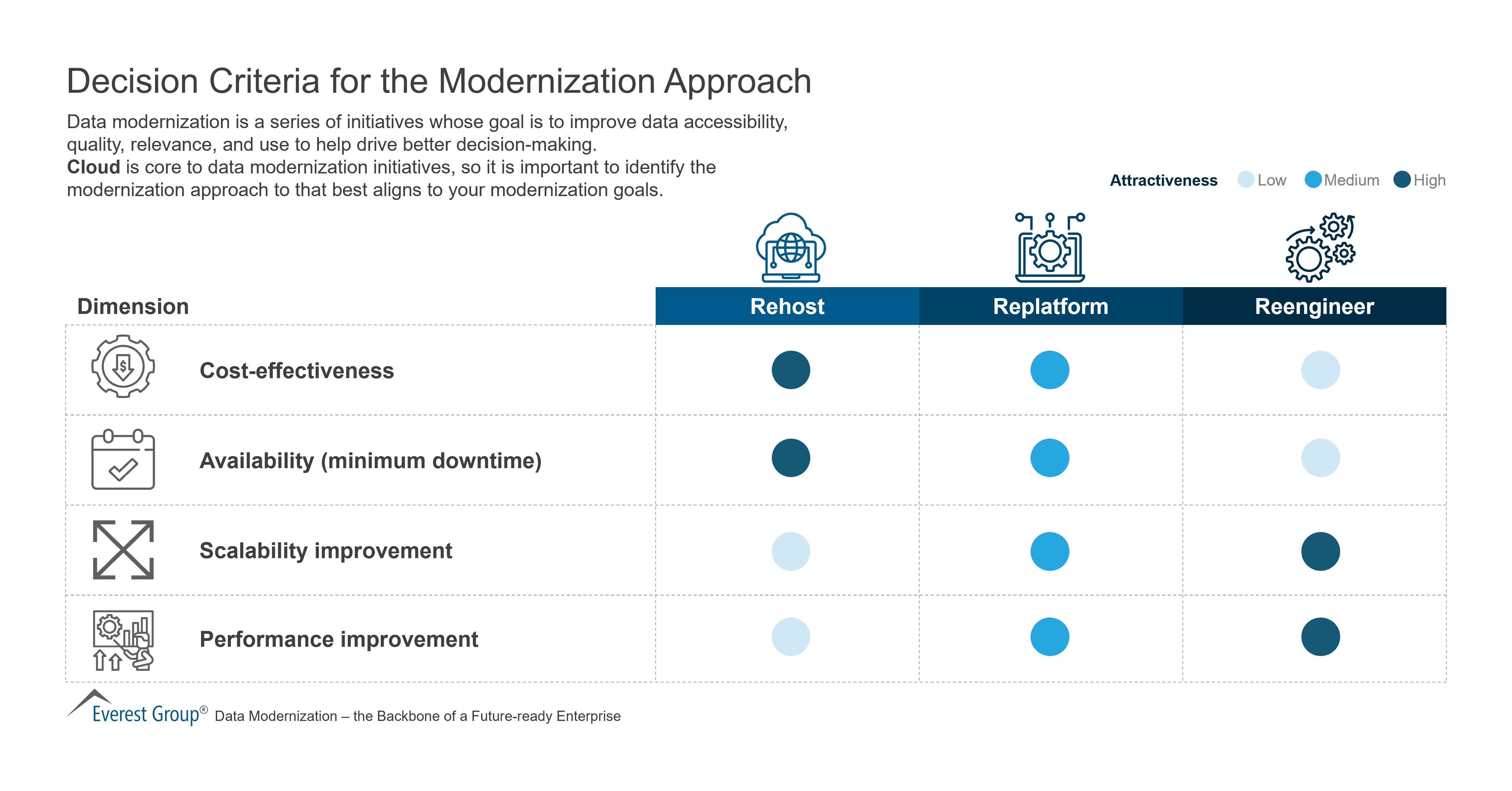 Decision Criteria for the Modernization Approach