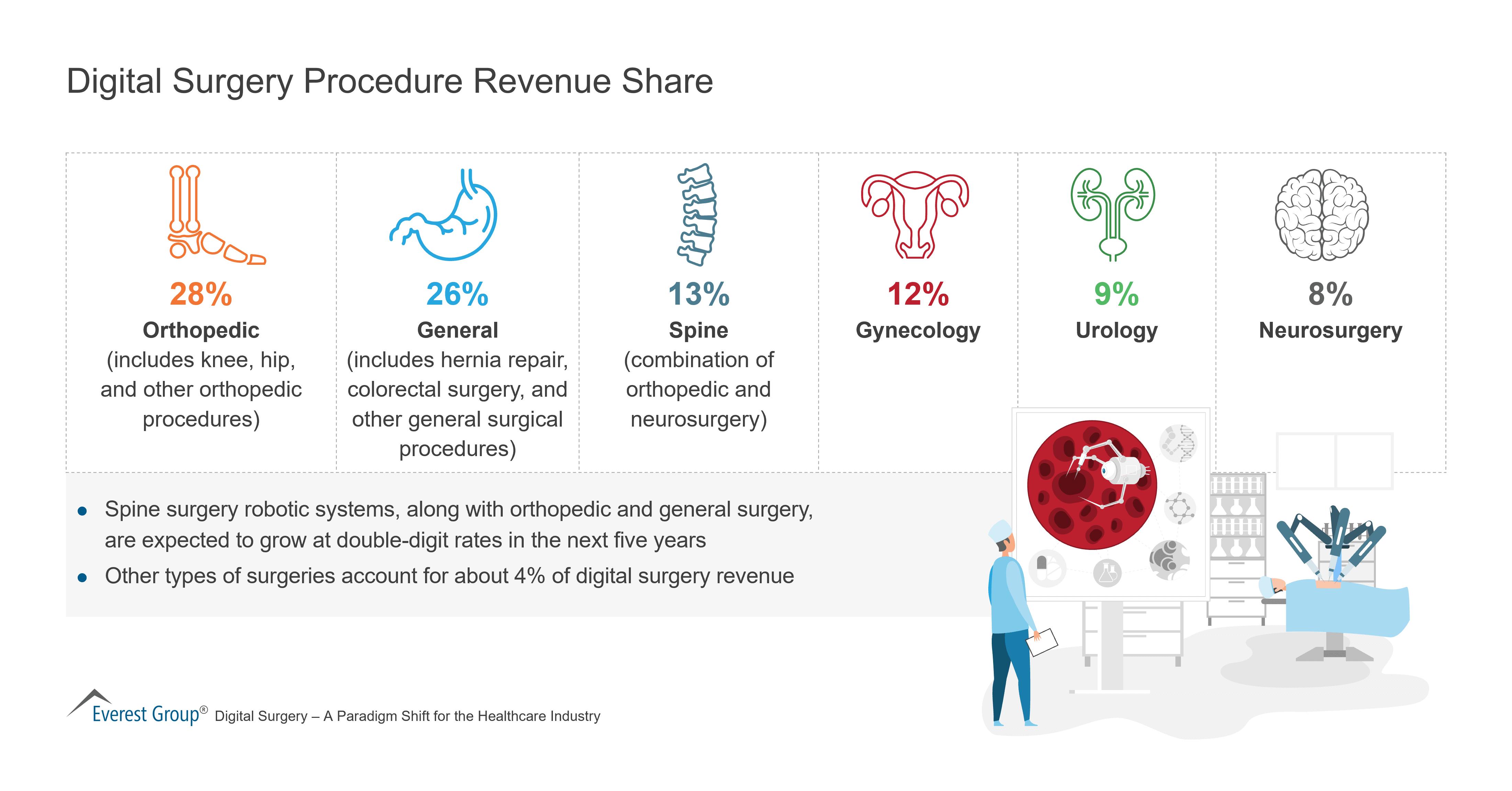 Digital Surgery Procedure Revenue Share