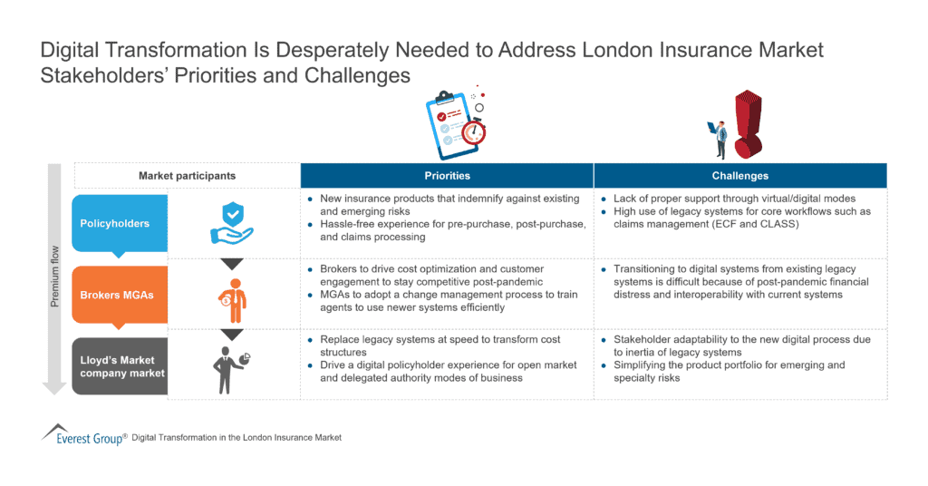 Digital Transformation Is Desperately Needed to Address London Insurance Market Stakeholders' Priorities and Challenges