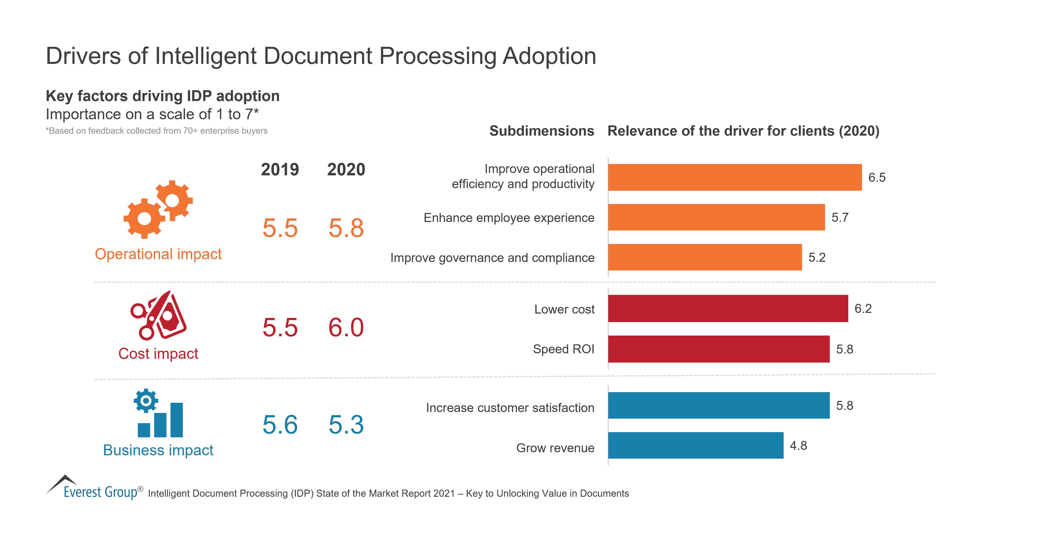 Drivers of Intelligent Document Processing Adoption