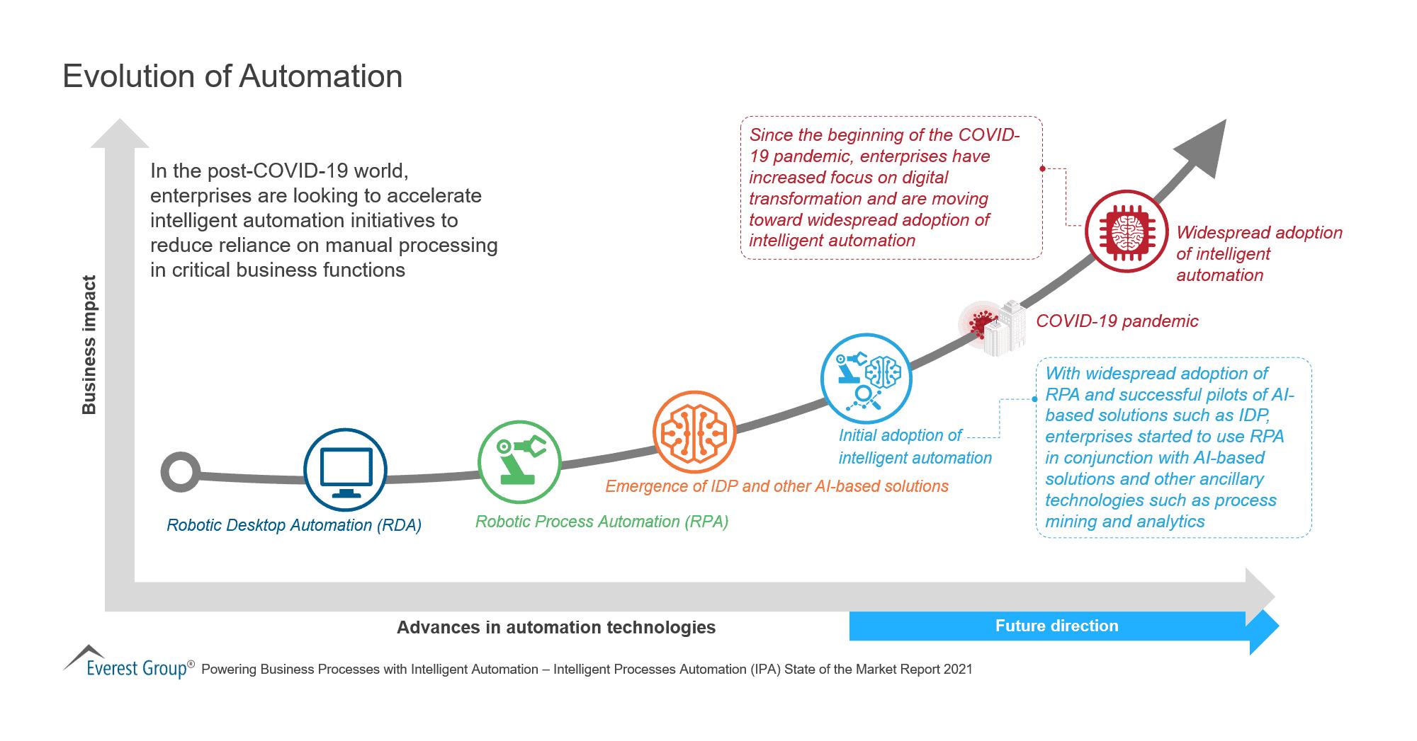 Evolution of Automation