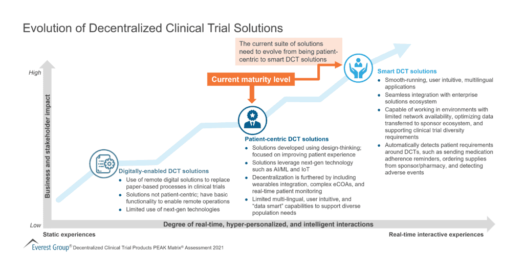 Evolution of Decentralized Clinical Trial Solutions
