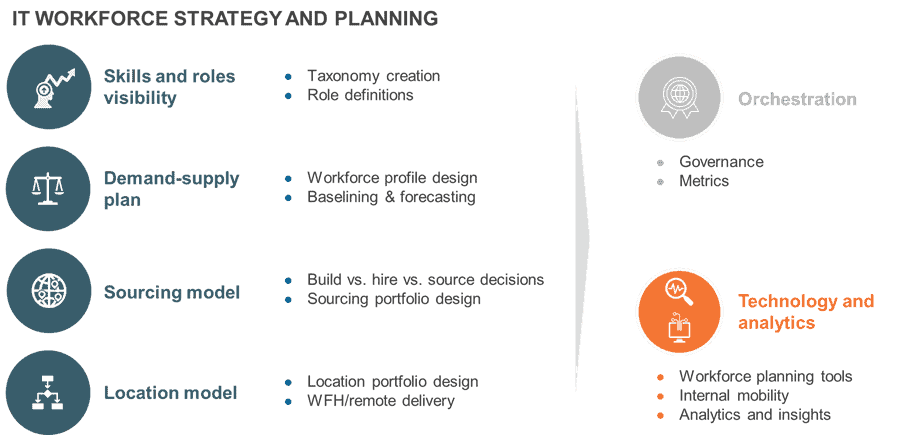 IT Workforce Strategy and Planning