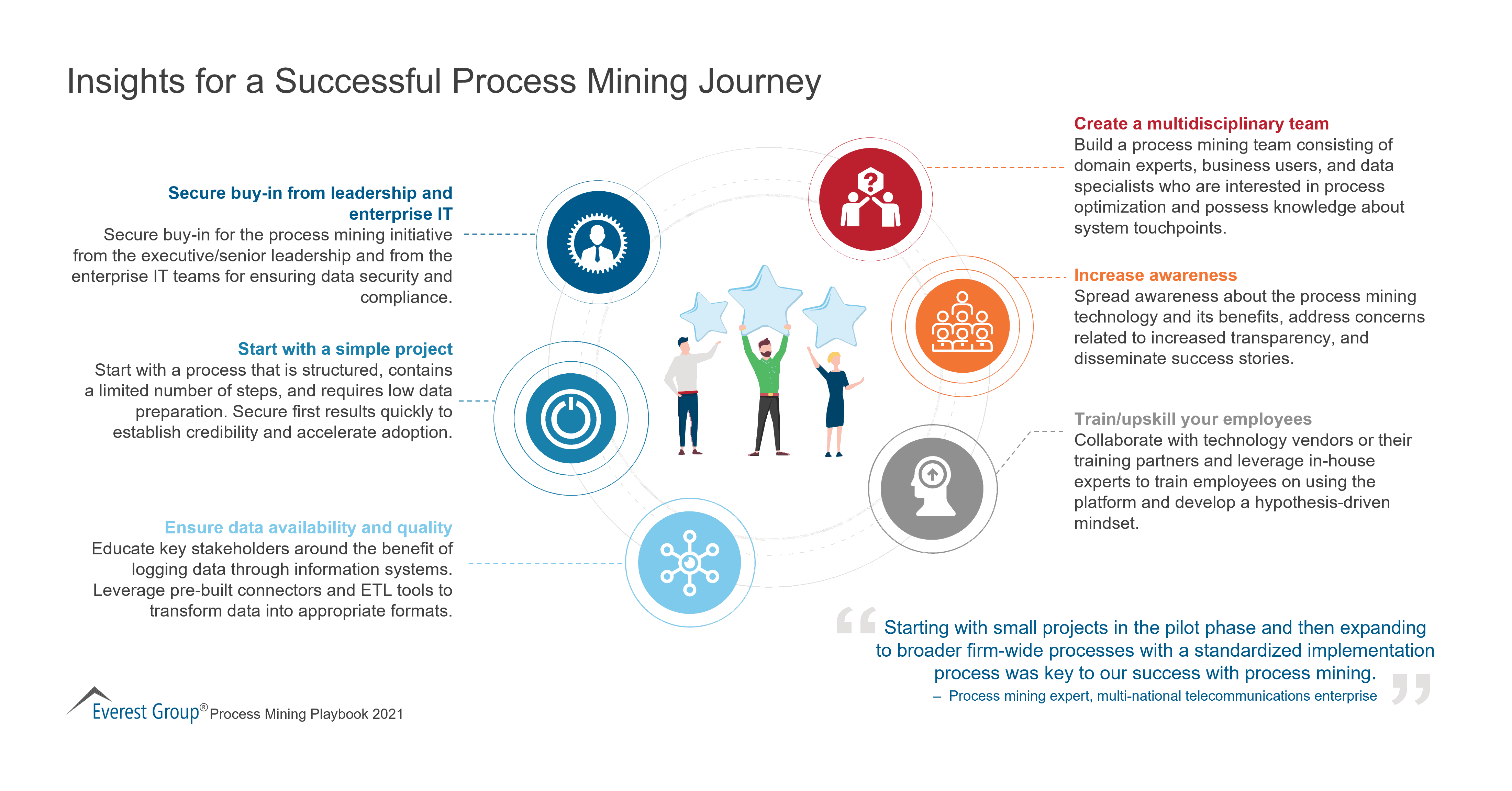 Insights for a Successful Process Mining Journey