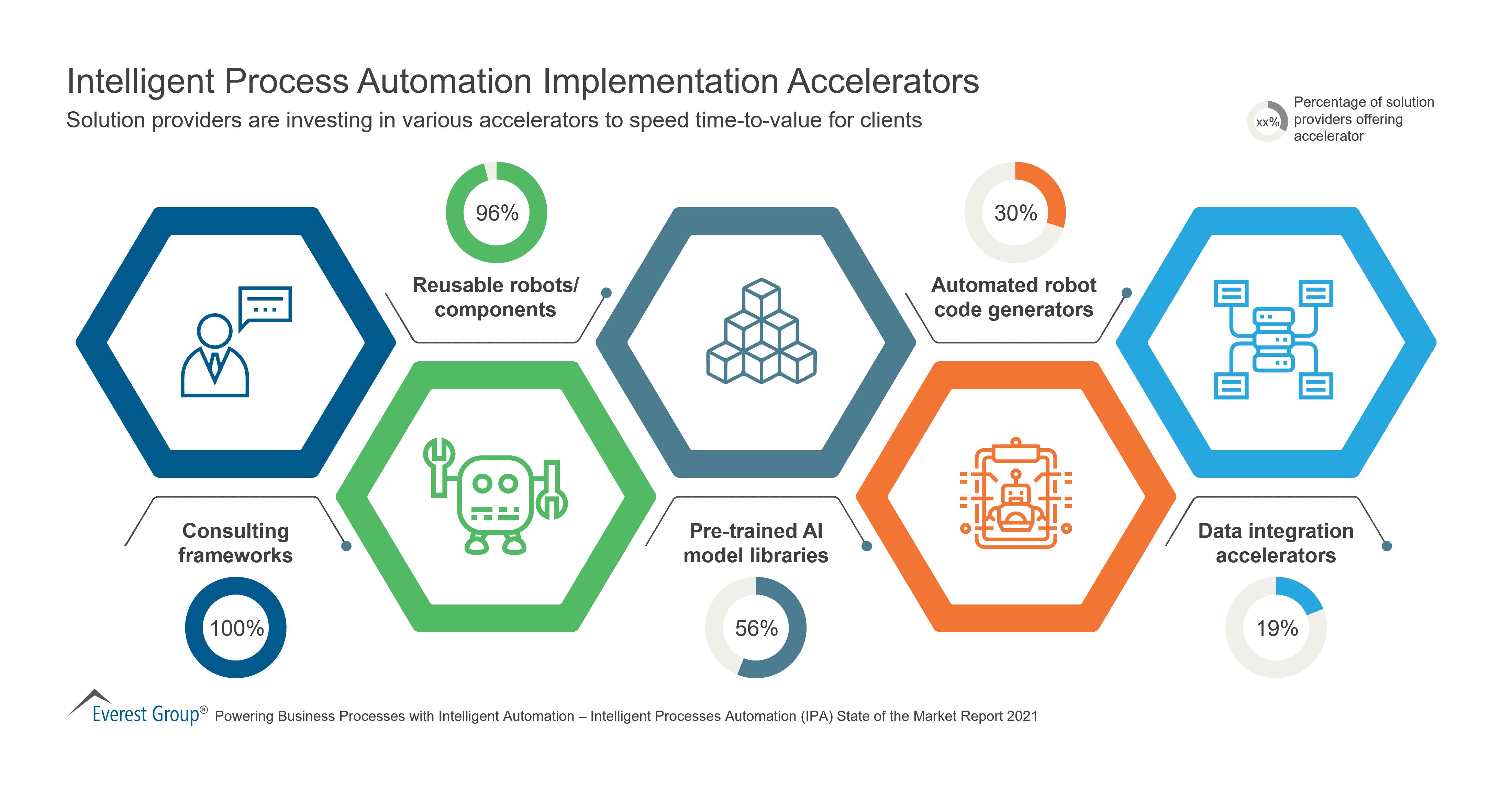 Intelligent Process Automation Implementation Accelerators