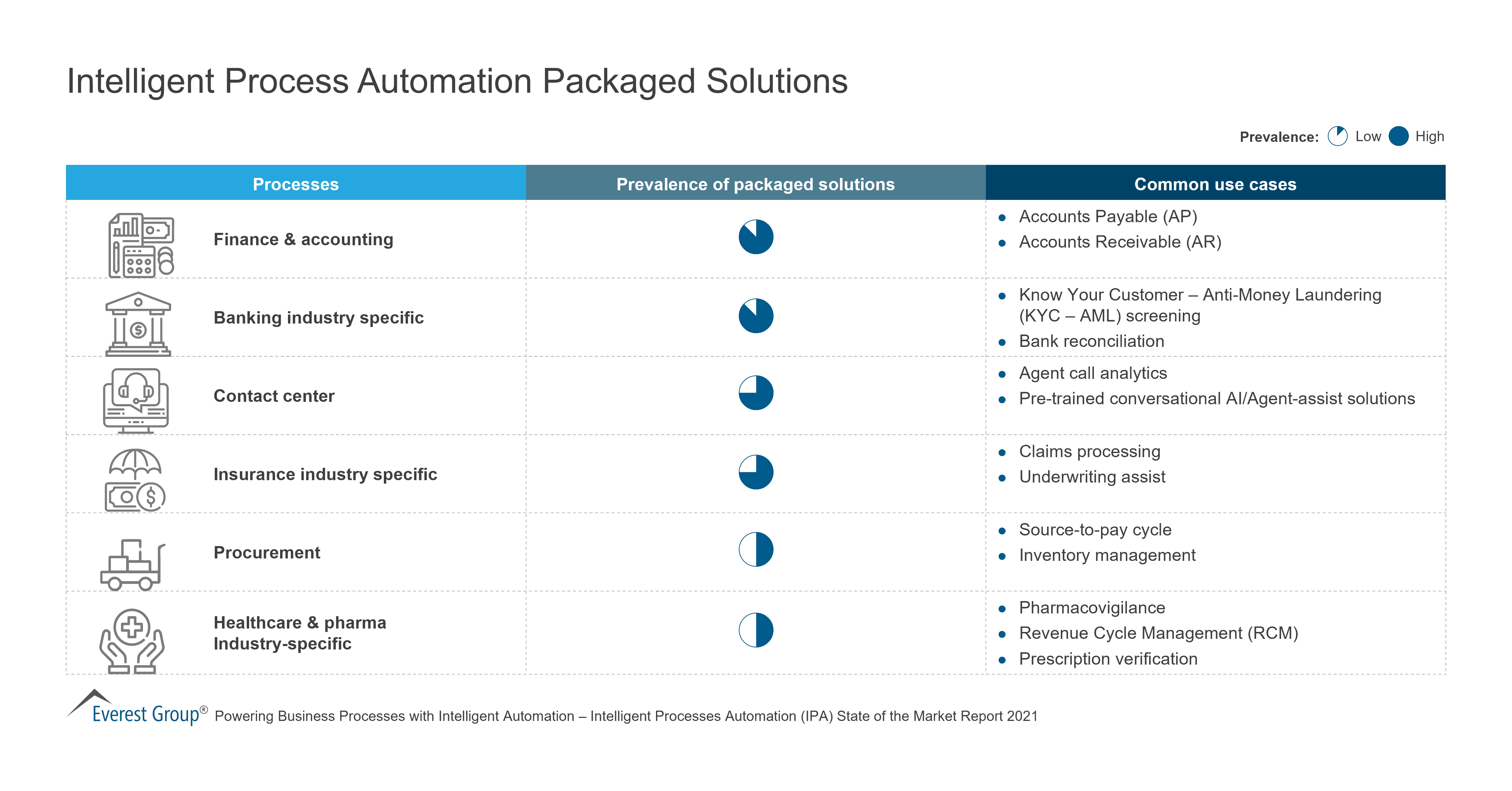 Intelligent Process Automation Packaged Solutions