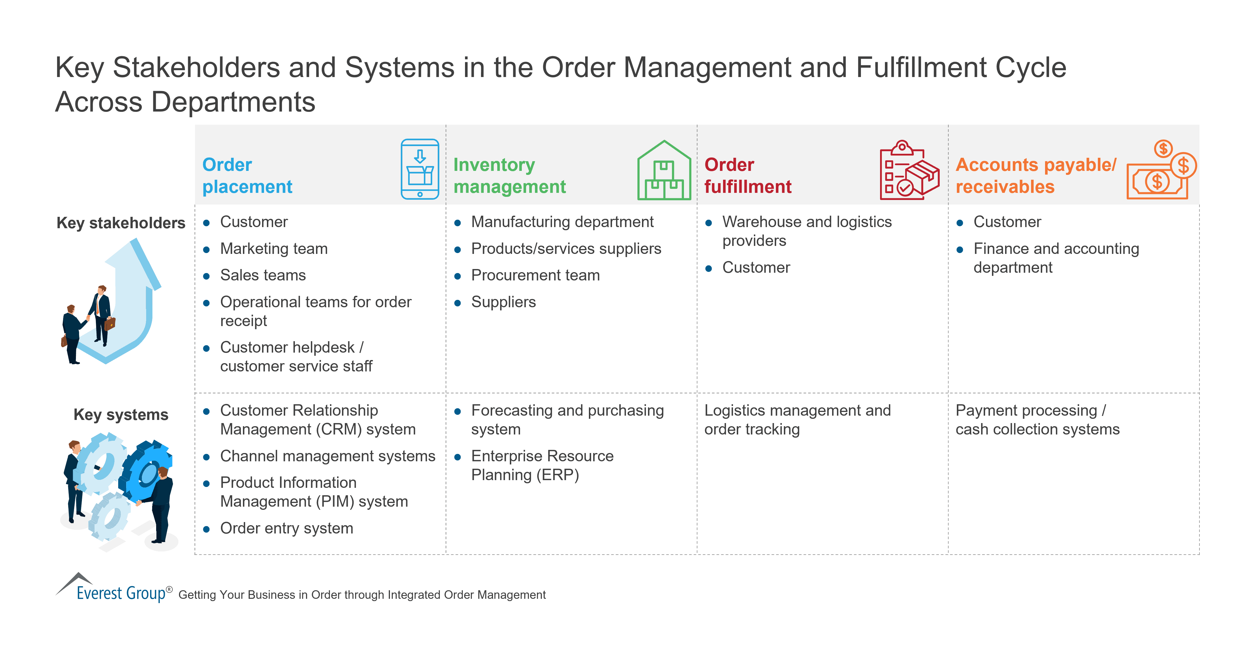 Key Stakeholders and Systems in the Order Management and Fulfillment Cycle Across Departments