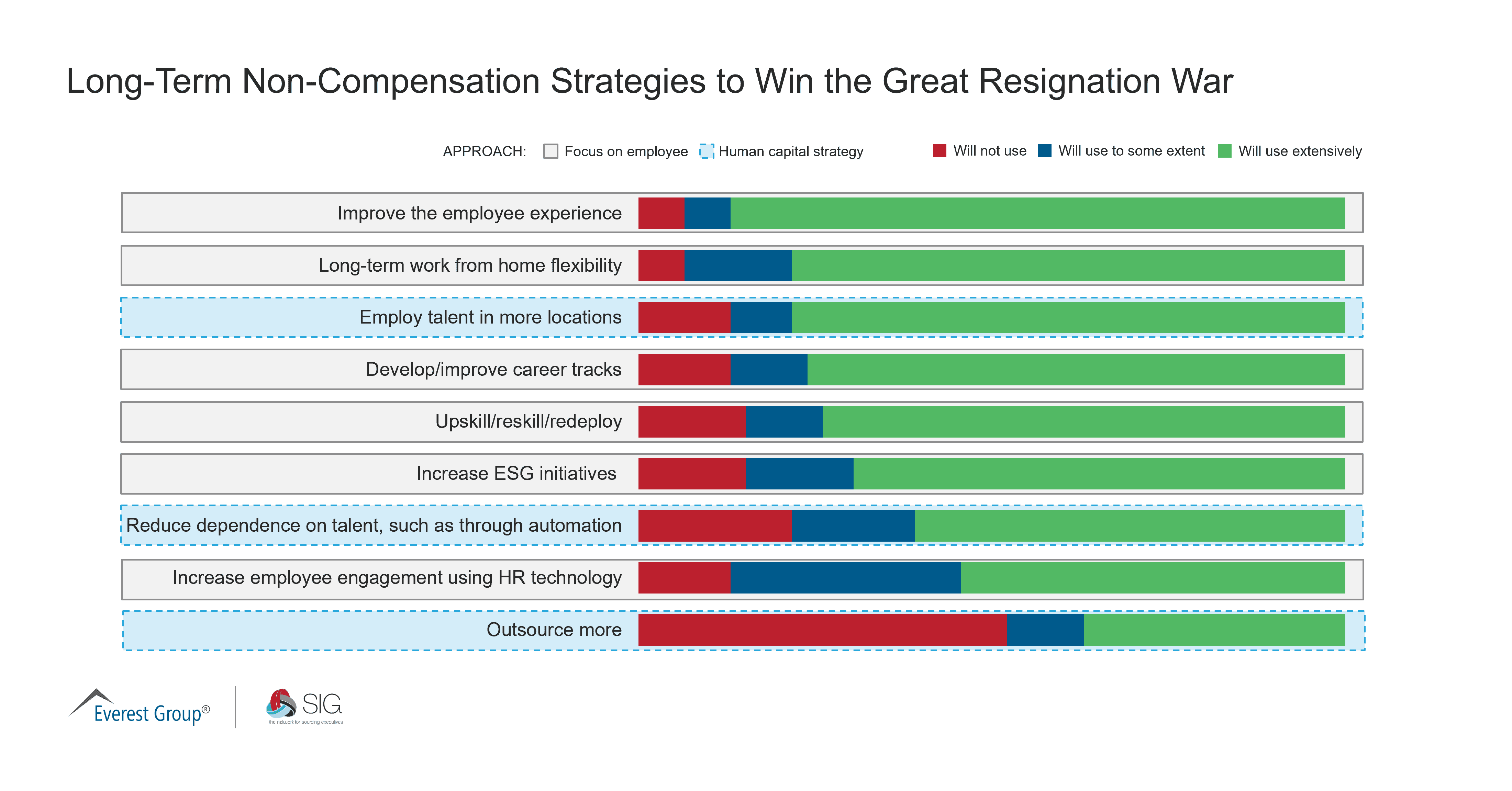 August 2021 Quick Poll_Long-Term Non-Compensation Strategies to Win the Great Resignation War
