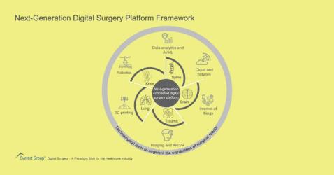 Next-Generation Digital Surgery Platform Framework