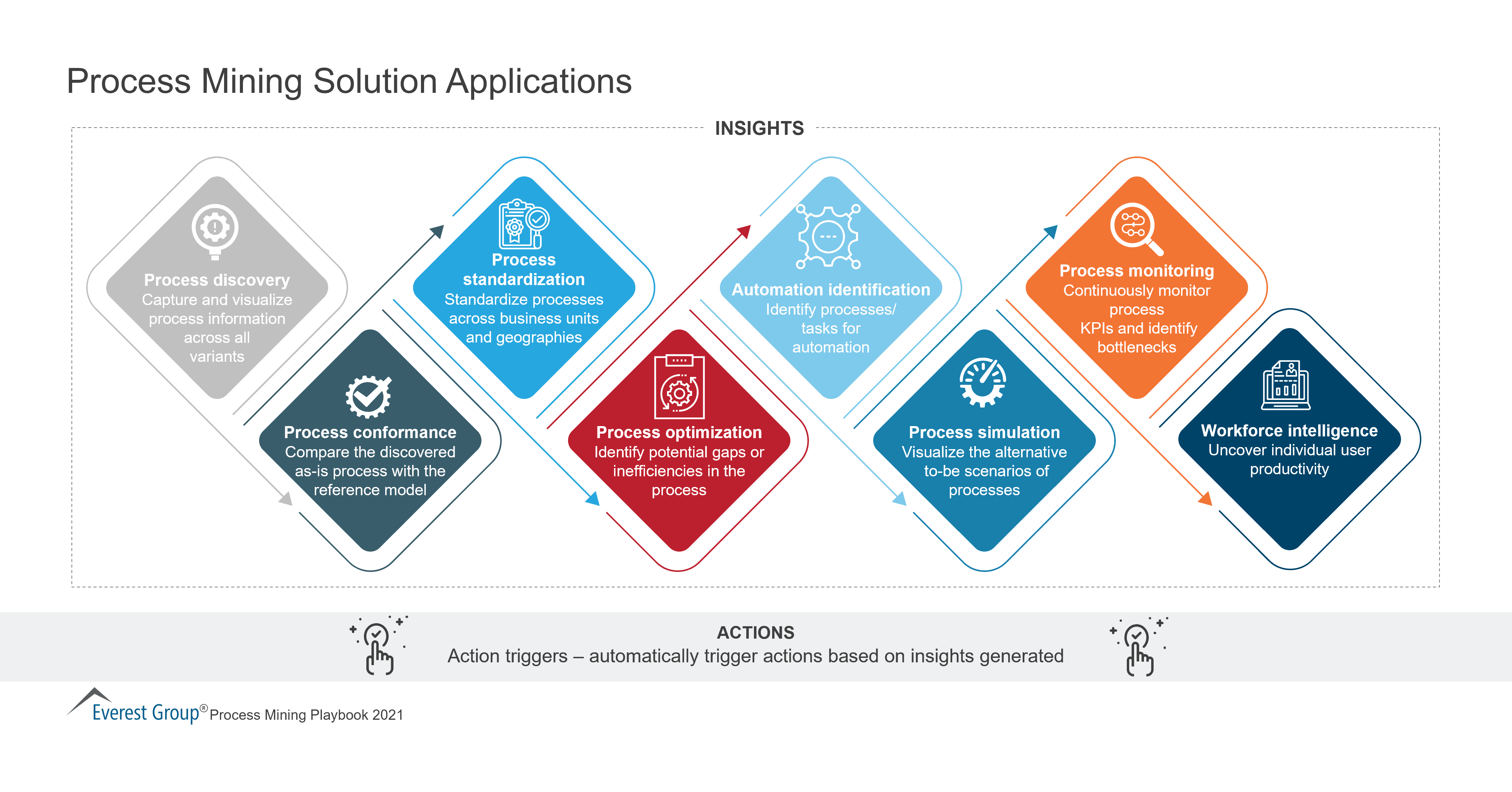 Process Mining Solution Applications