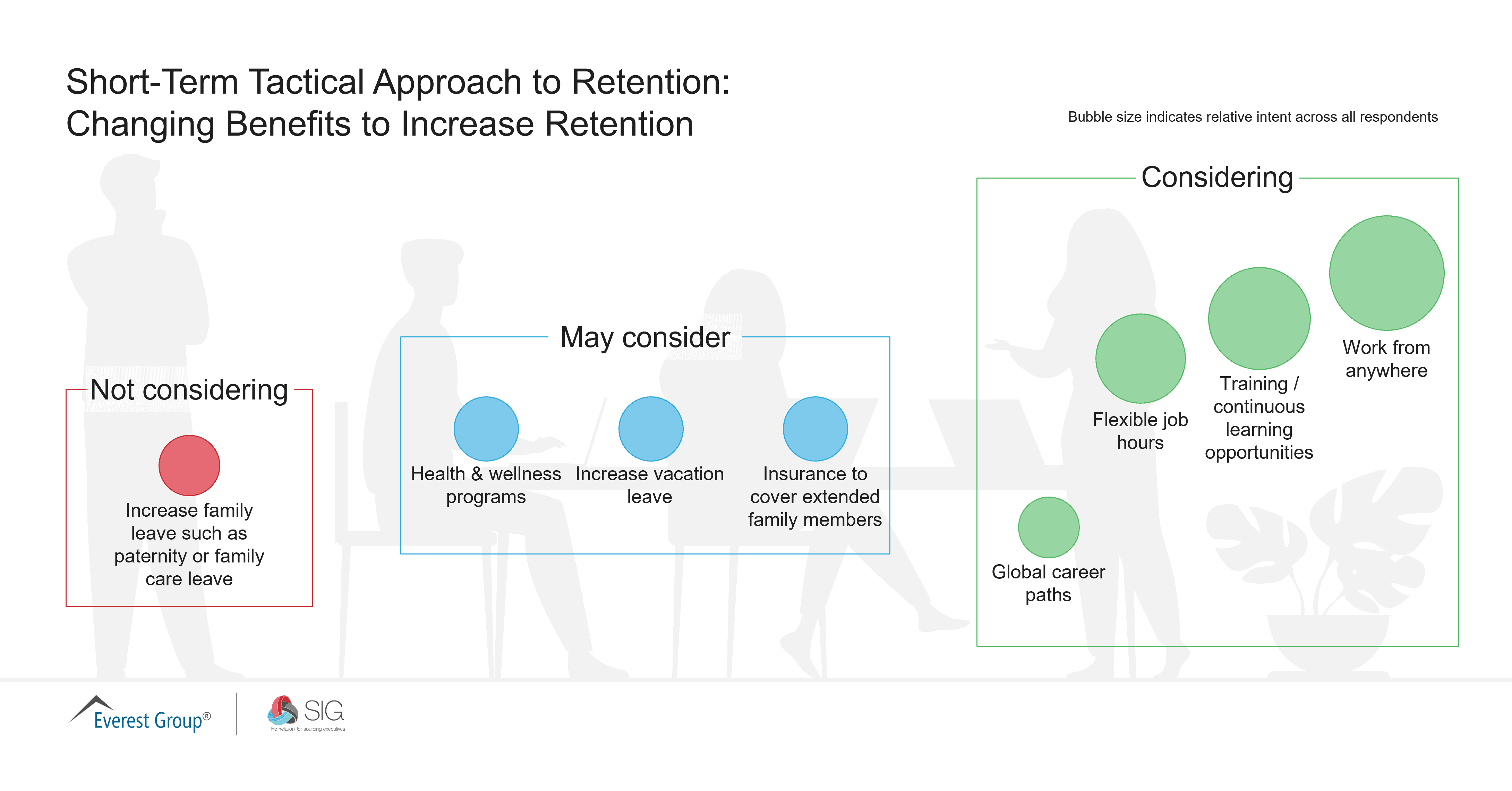 August 2021 Quick Poll_Short-Term Tactical Approach to Retention - Changing Benefits to Increase Retention