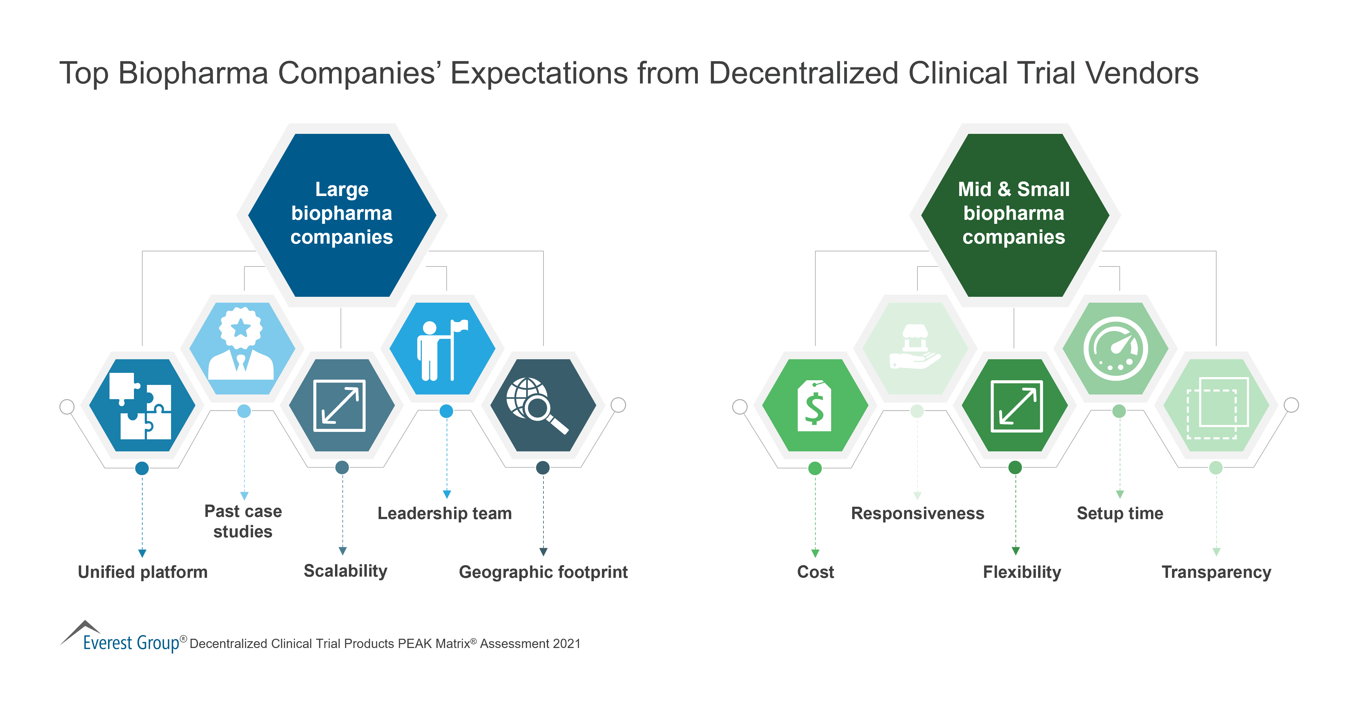 Top Biopharma Companies' Expectations from Decentralized Clinical Trial Vendors