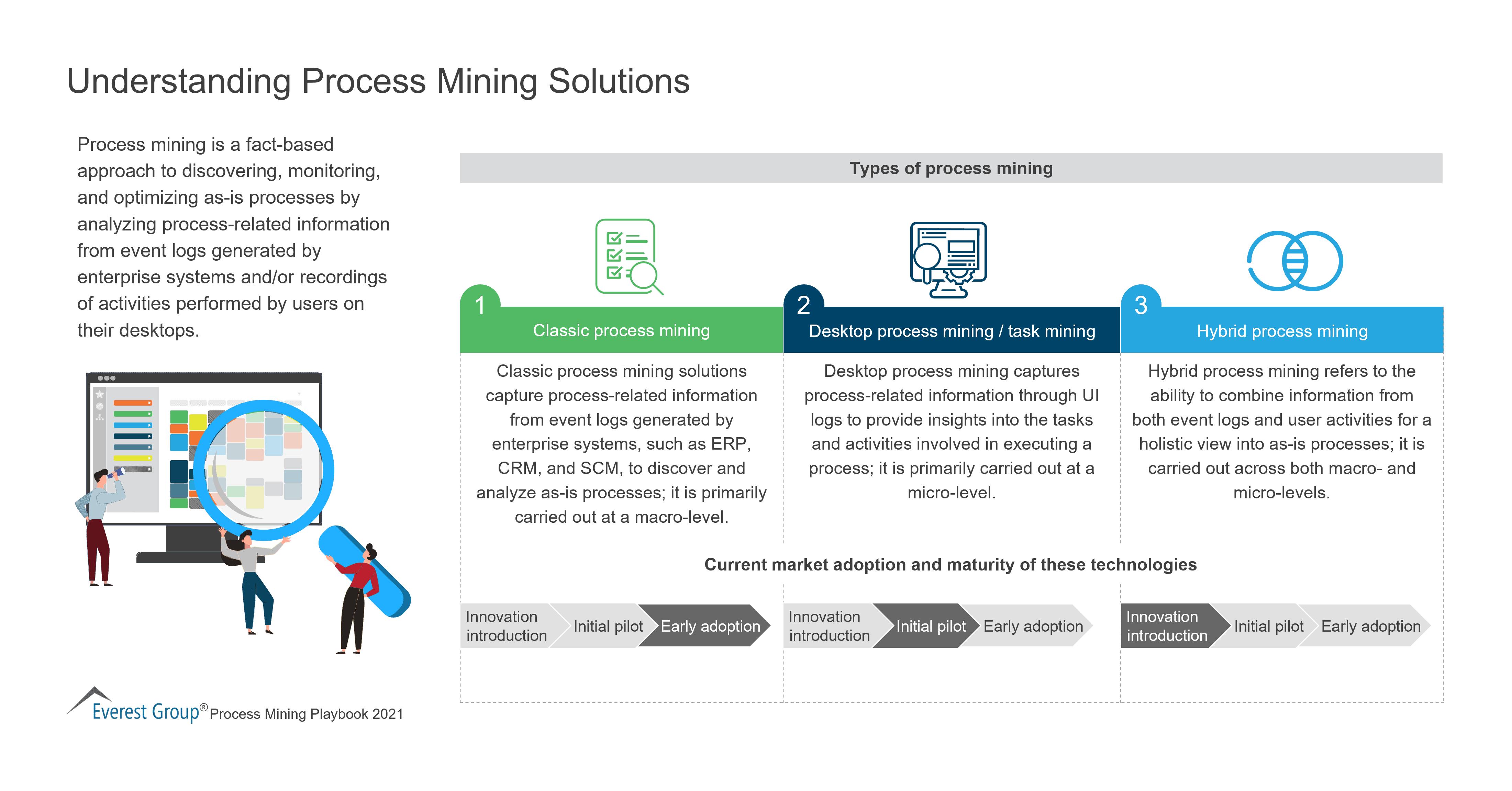 Understanding Process Mining Solutions
