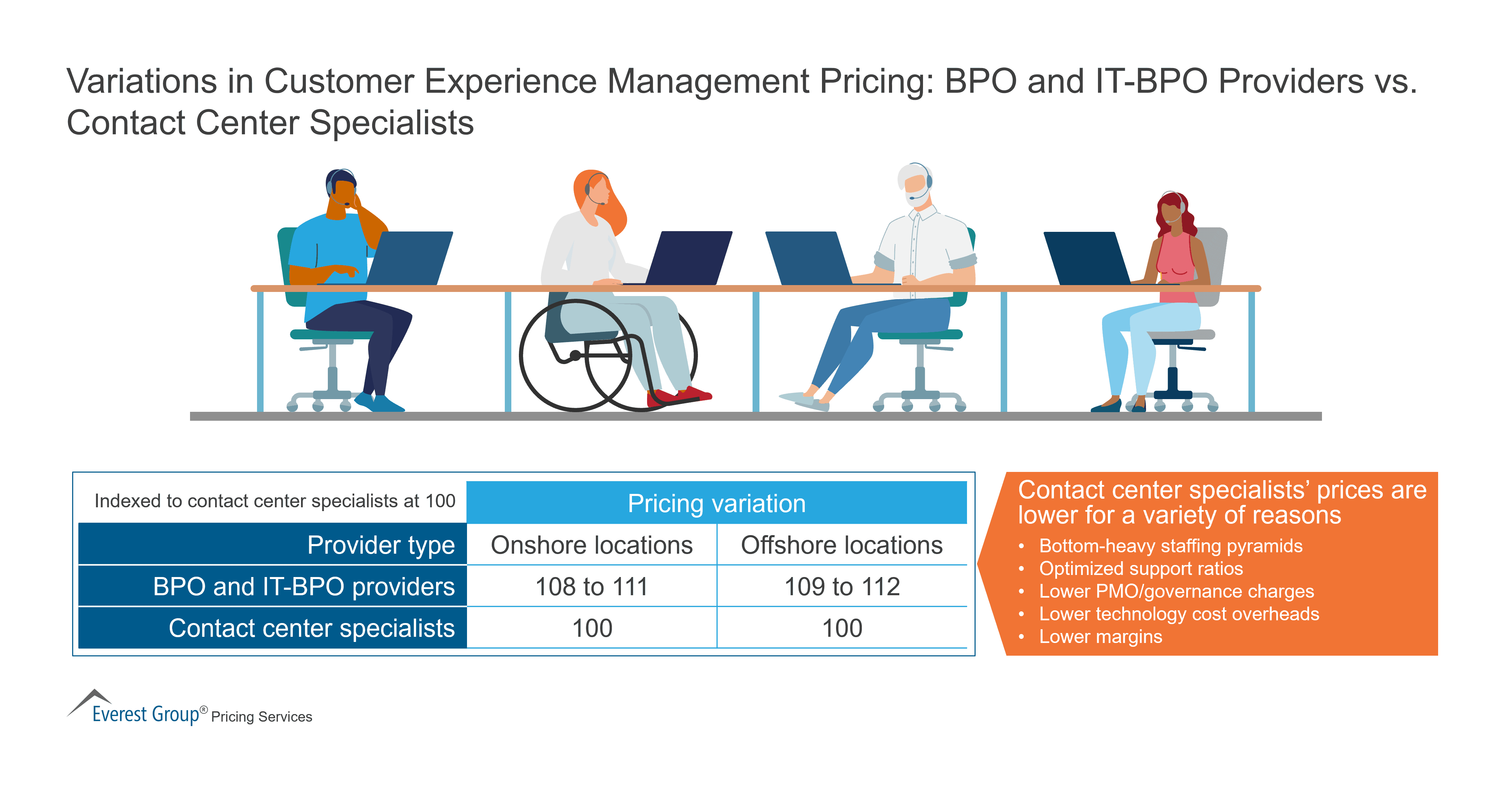 Variations in Customer Experience Management Pricing