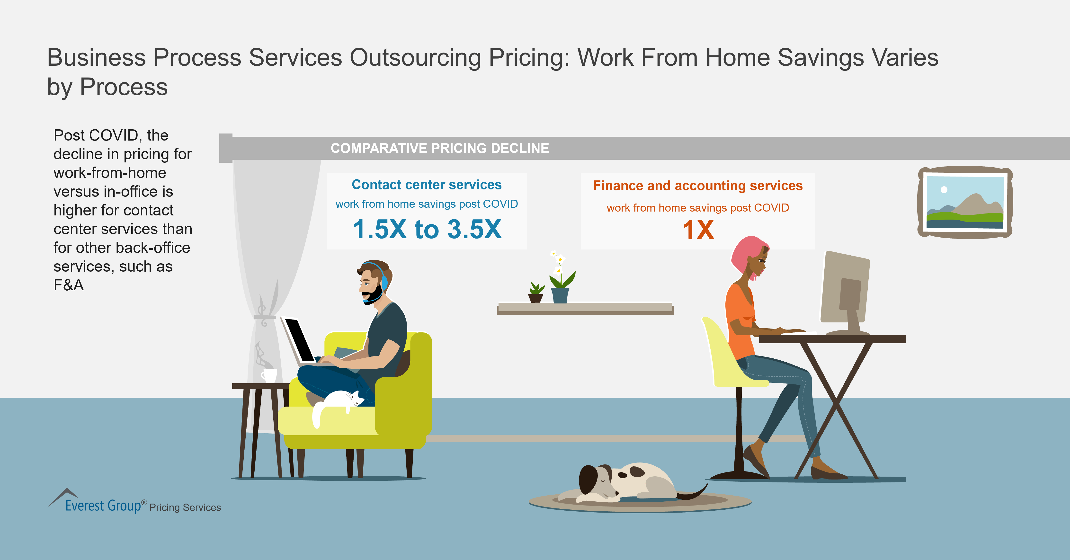 Business Process Services Outsourcing Pricing: Work From Home Savings Varies