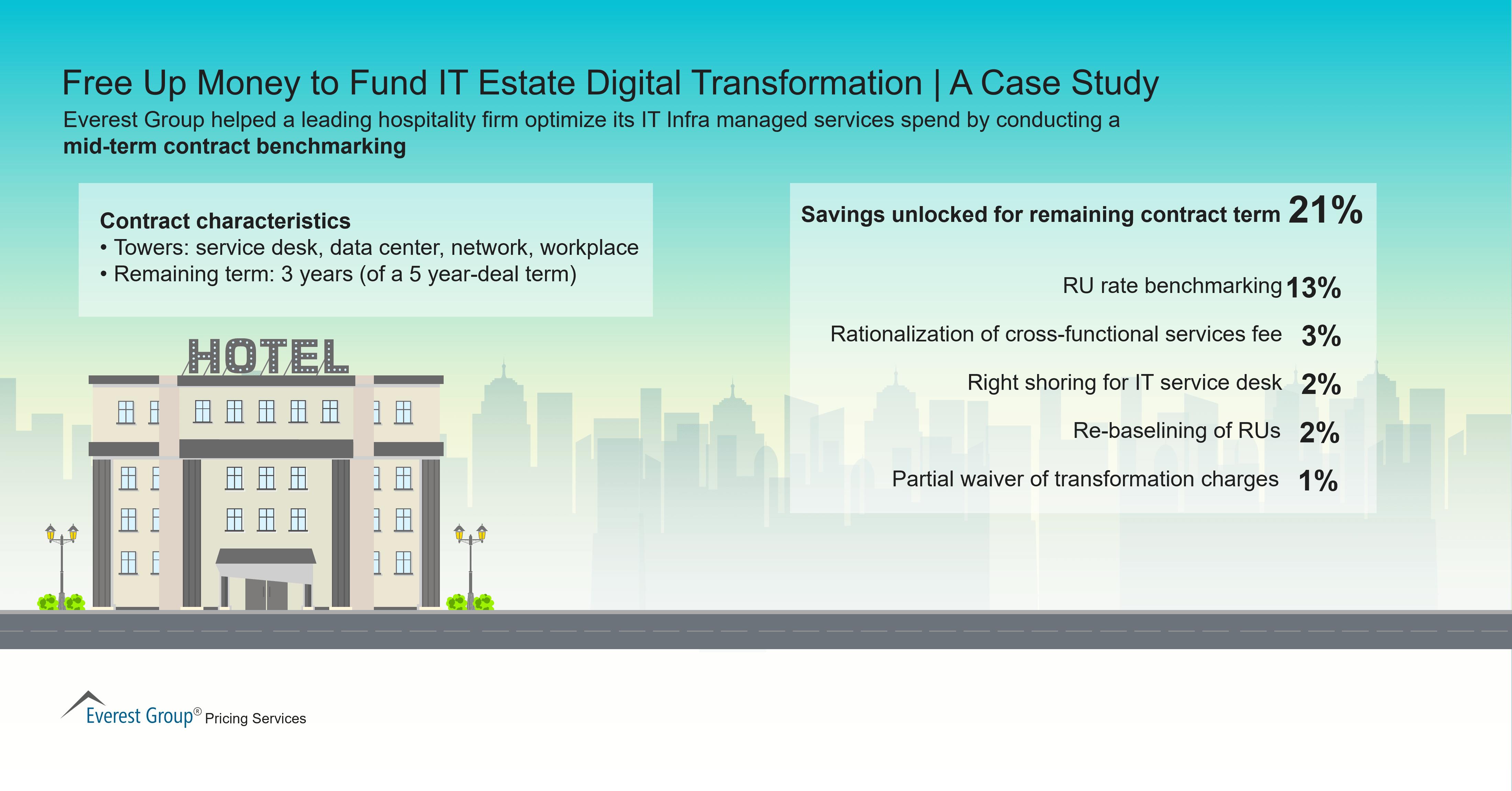 Free Up Money to Fund IT Estate Digital Transformation
