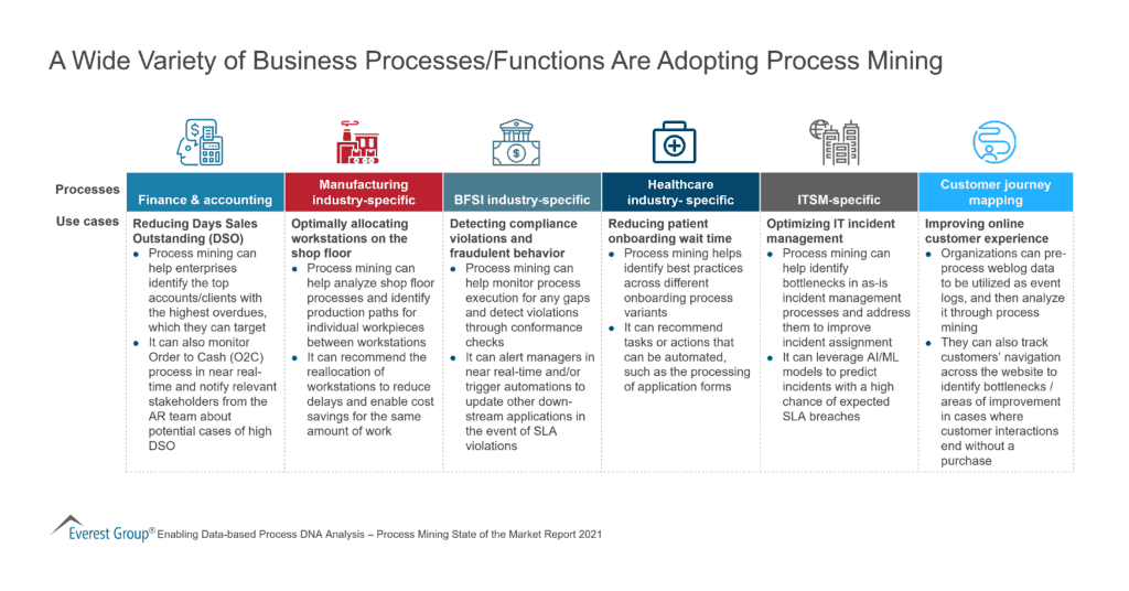 A Wide Variety of Business Processes/Functions Are Adopting Process Mining