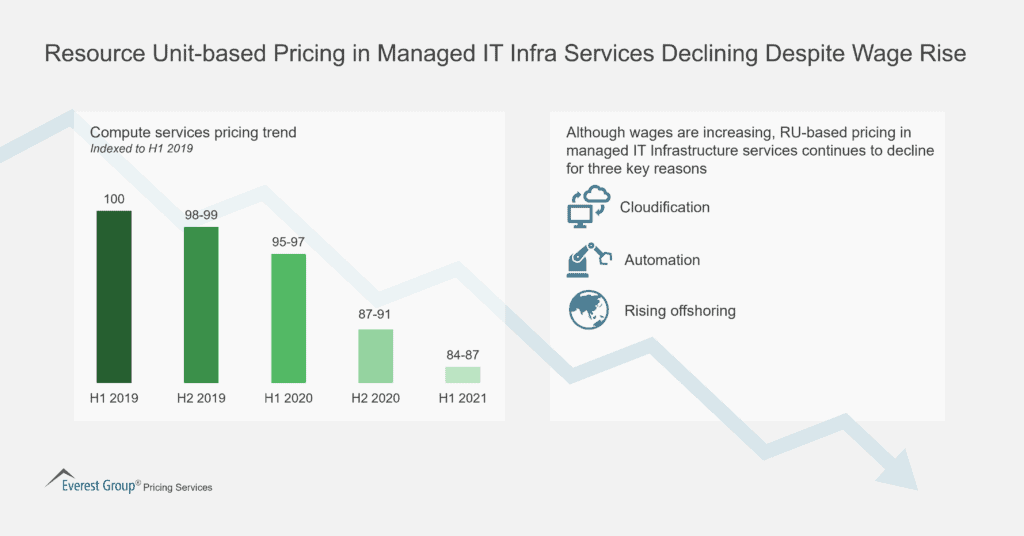 Resource Unit based Pricing in Managed IT Infra Services Declining Despite Wage Rise 1