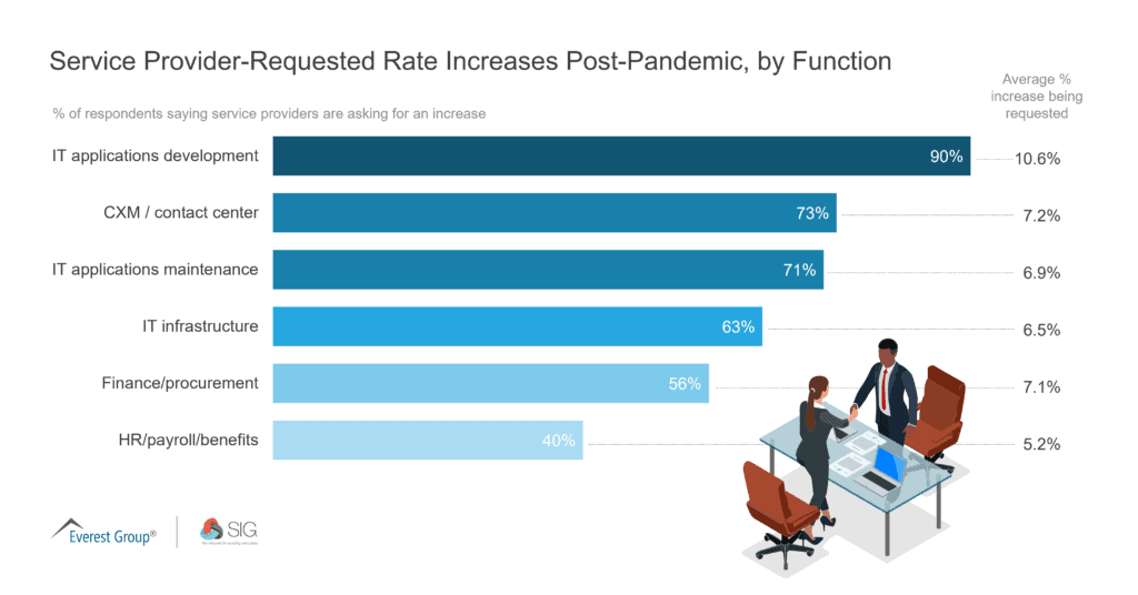 Service Provider-Requested Rate Increases Post-Pandemic, by Function
