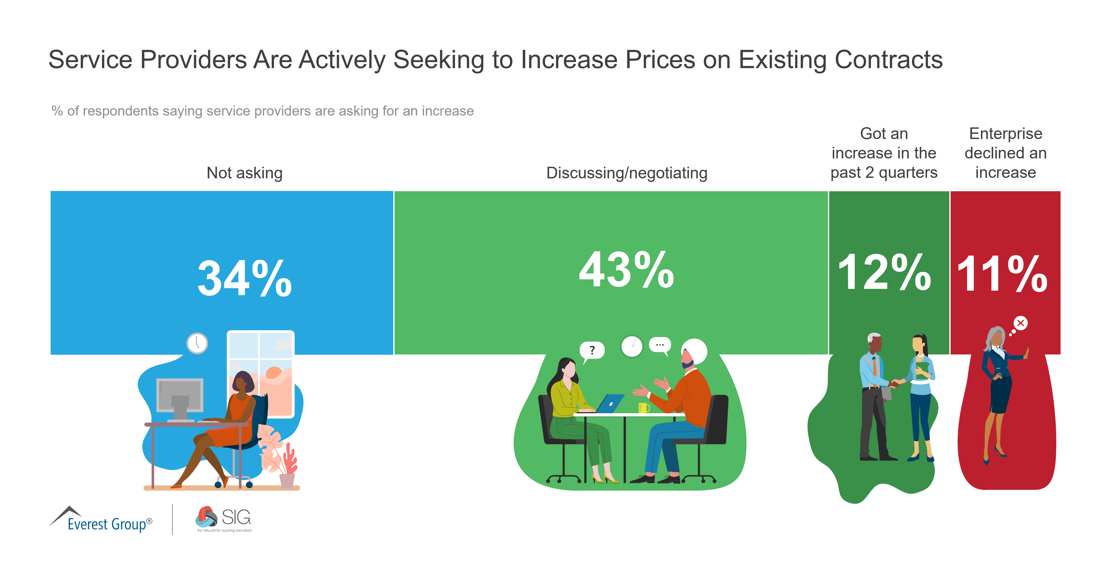 Service Providers Are Actively Seeking to Increase Prices on Existing Contracts
