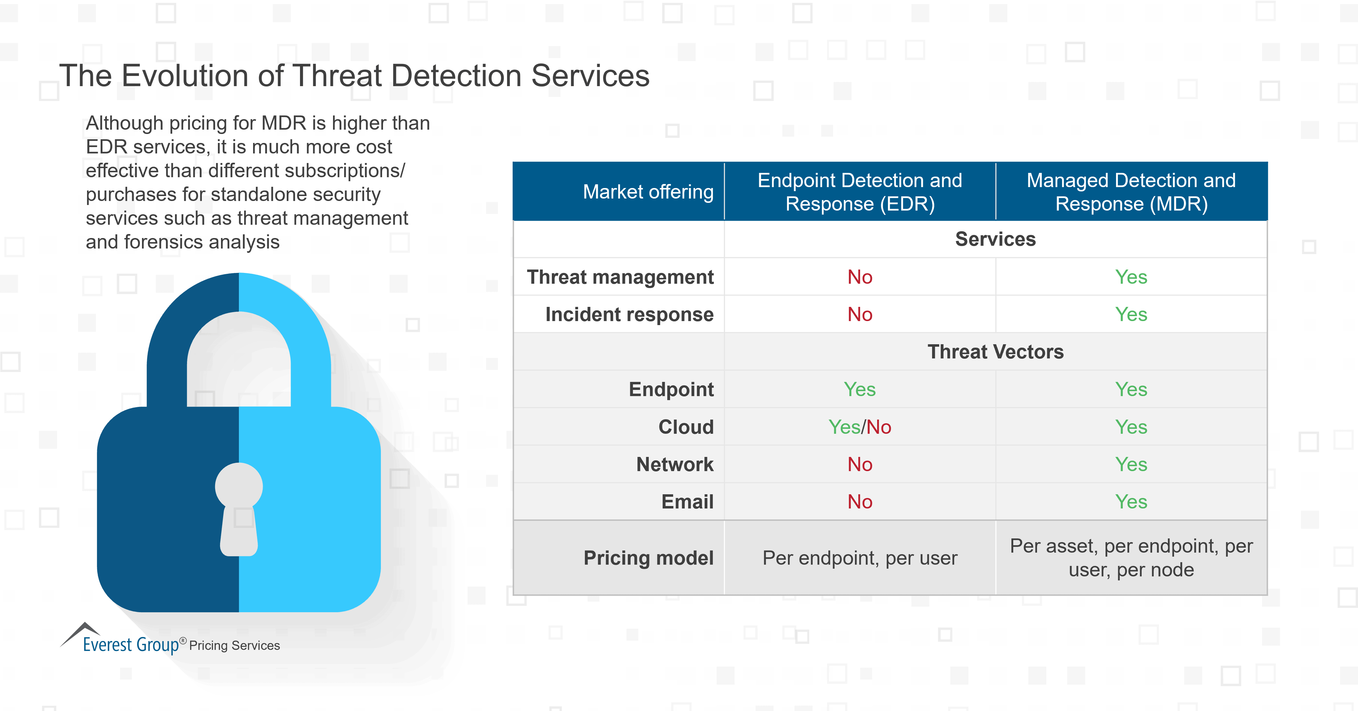 The Evolution of Threat Detection Services
