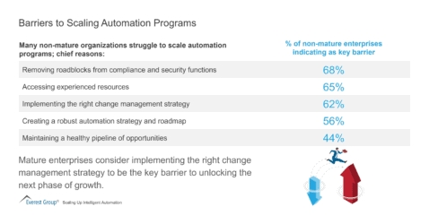 Barriers to Scaling Automation Programs