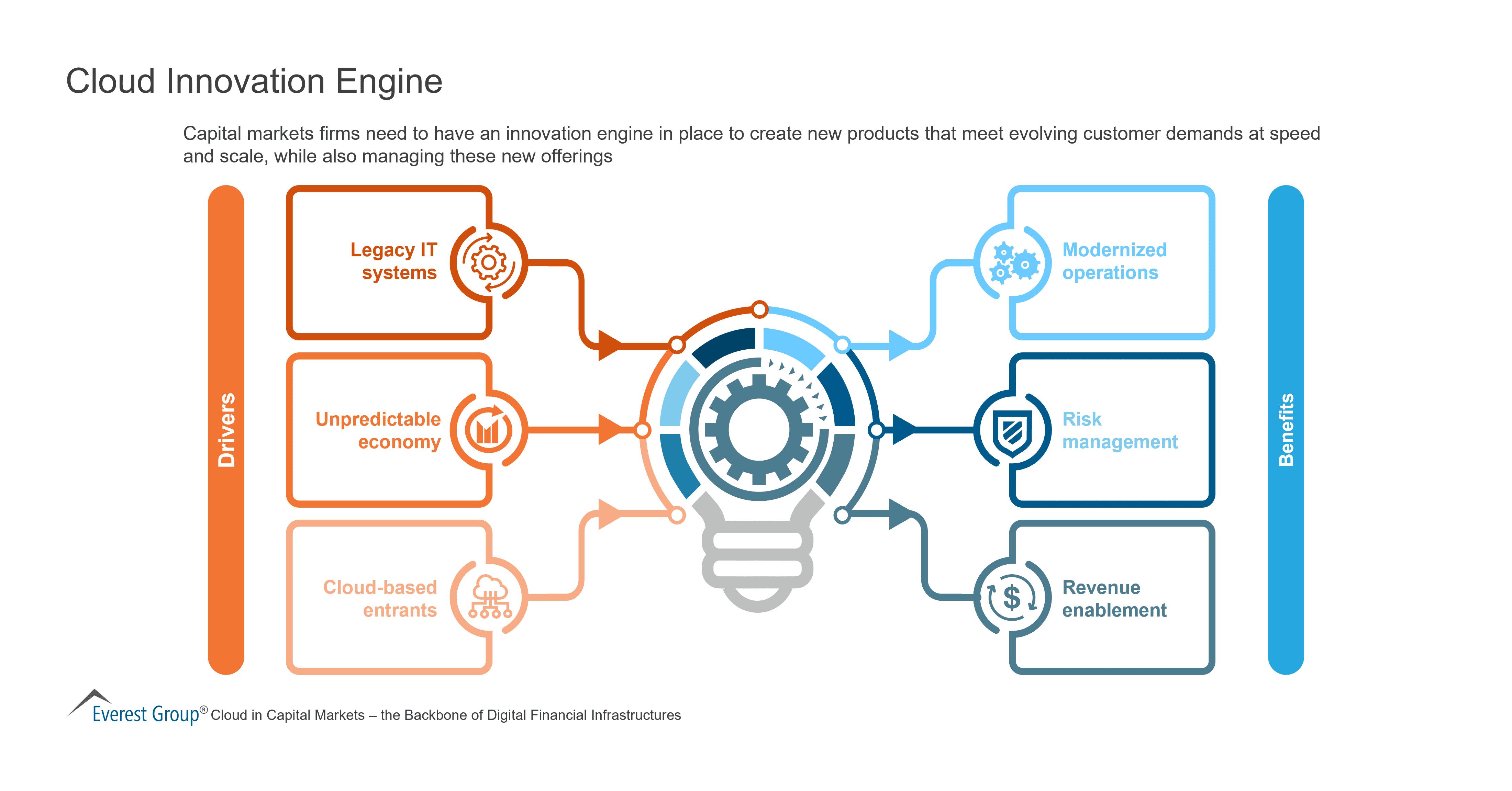 Cloud Innovation Engine