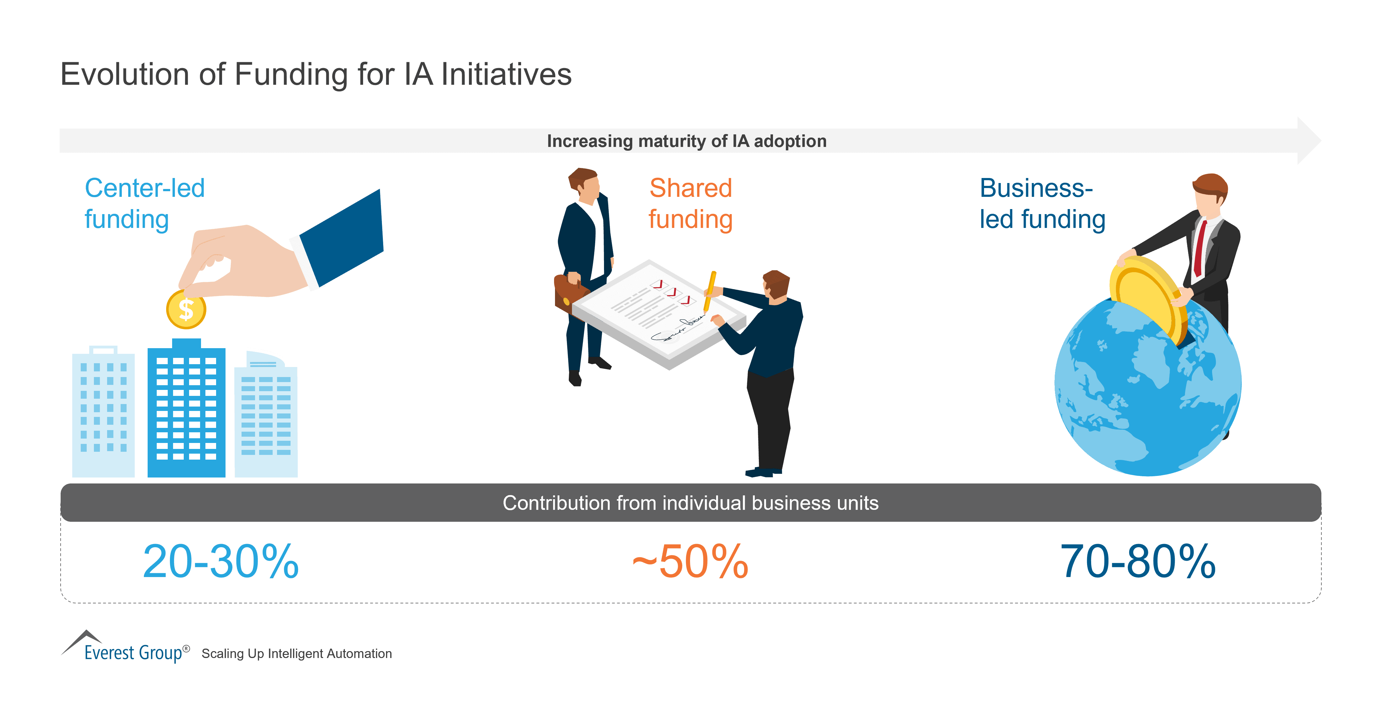 Evolution of Funding for IA Initiatives