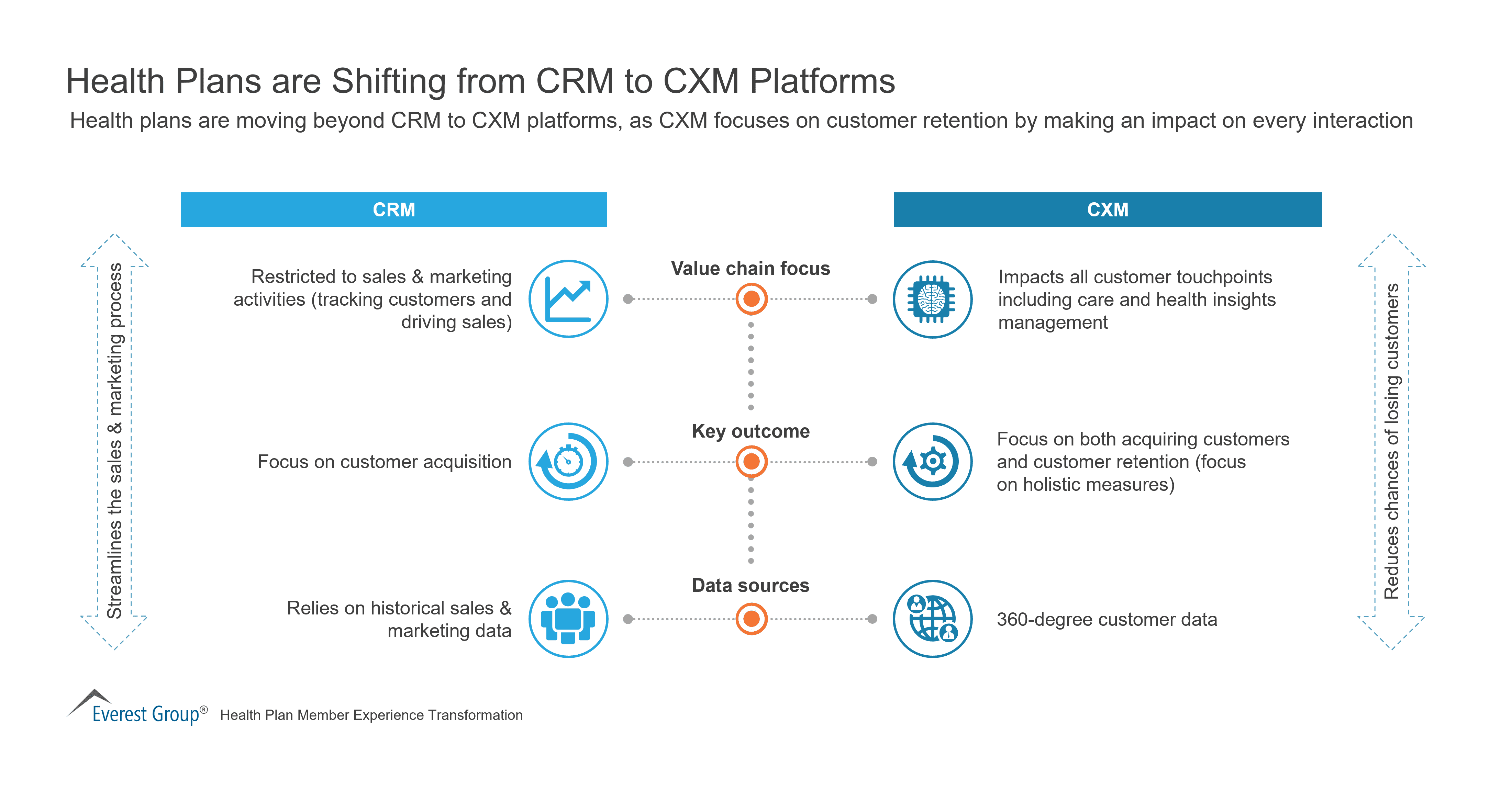 Health Plans are Shifting from CRM to CXM Platforms