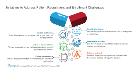 Initiatives to Address Patient Recruitment and Enrollment Challenges